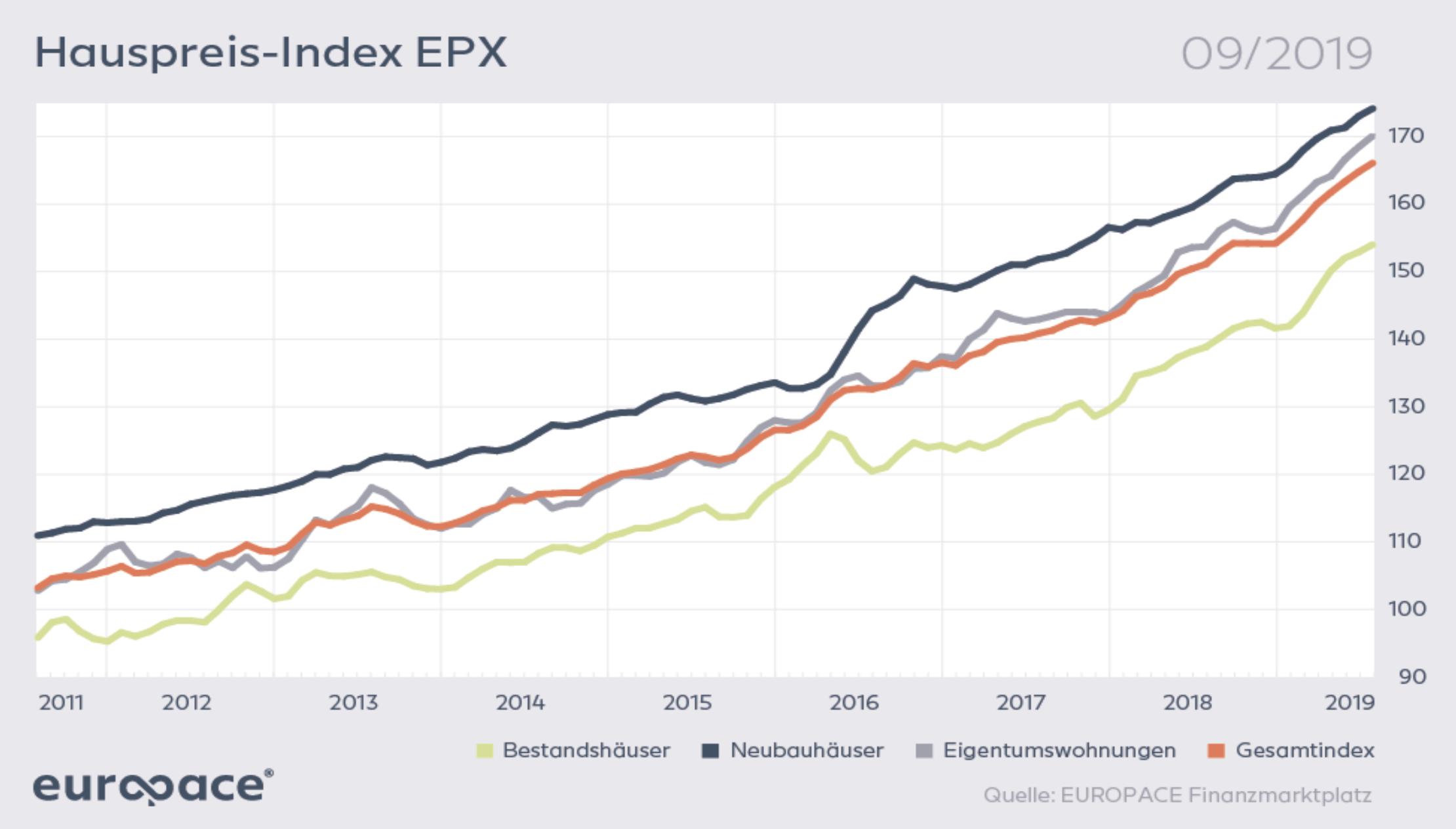 Preise für Immobilien boomen weiter - Europace Hauspreisindex