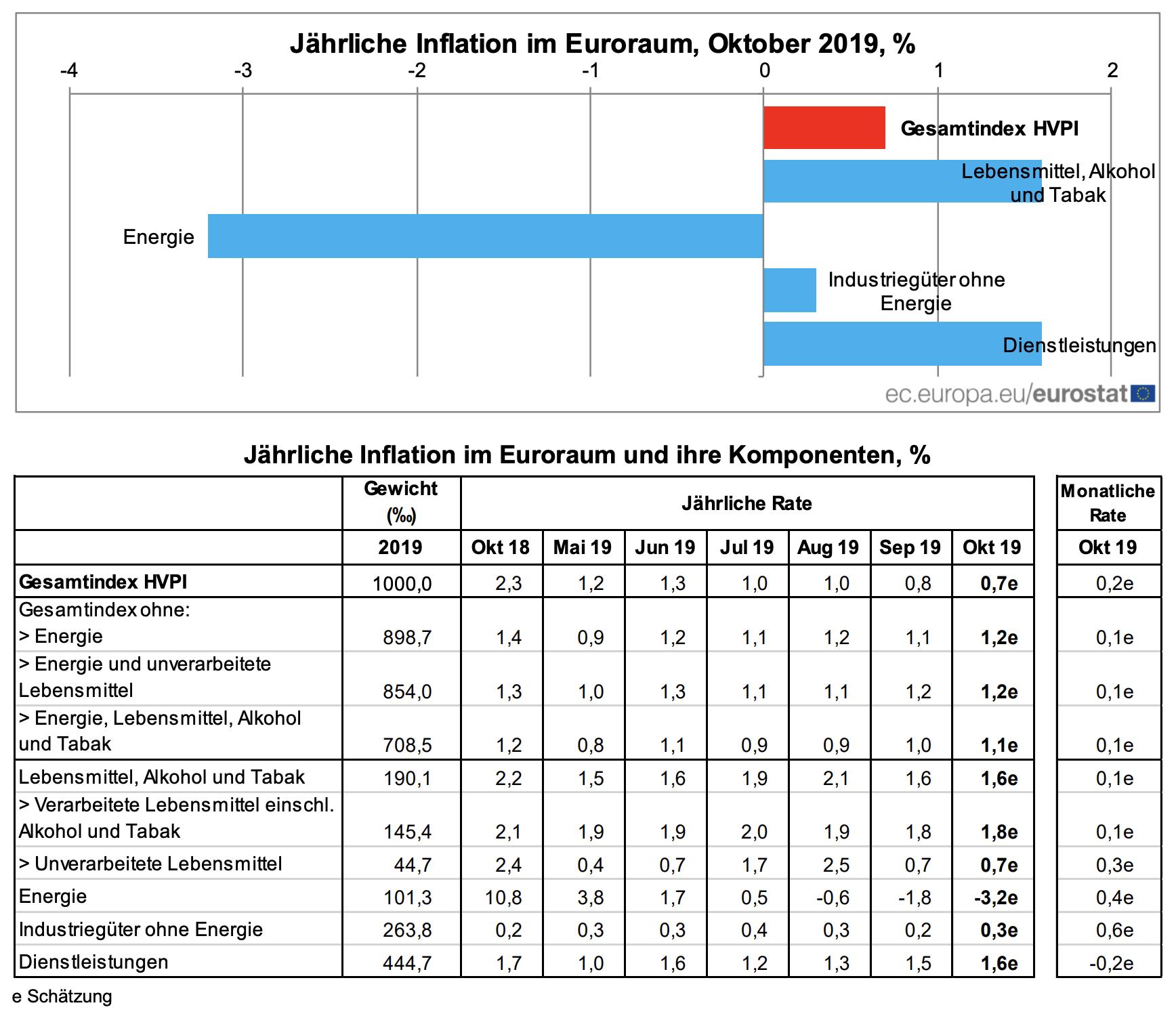 Verbraucherpreise Eurozone Oktober