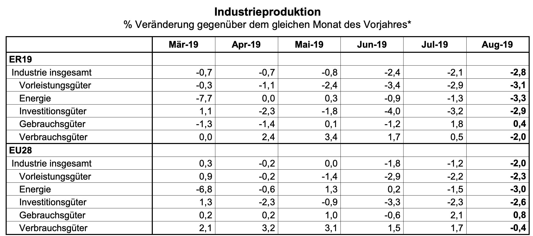 Industrieproduktion Eurozone August Jahresvergleiche