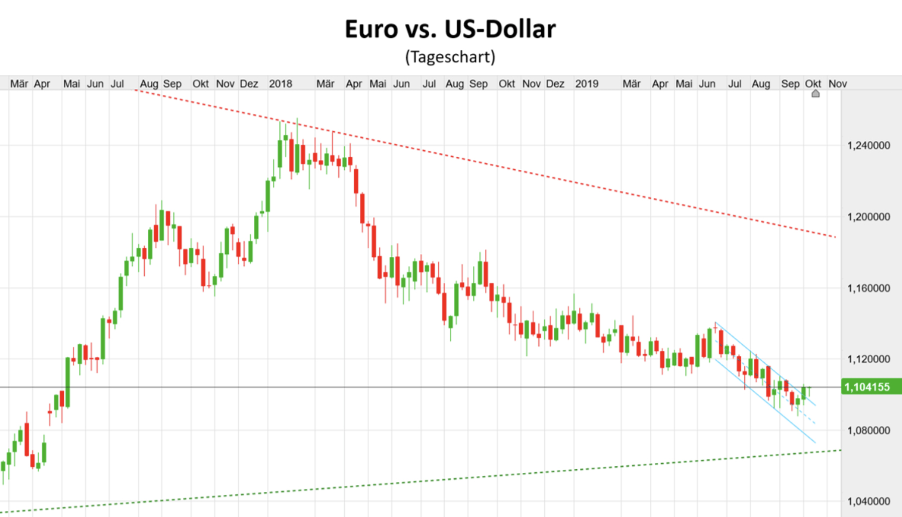 Euro vs US-Dollar Chart Verlauf seit März 2018