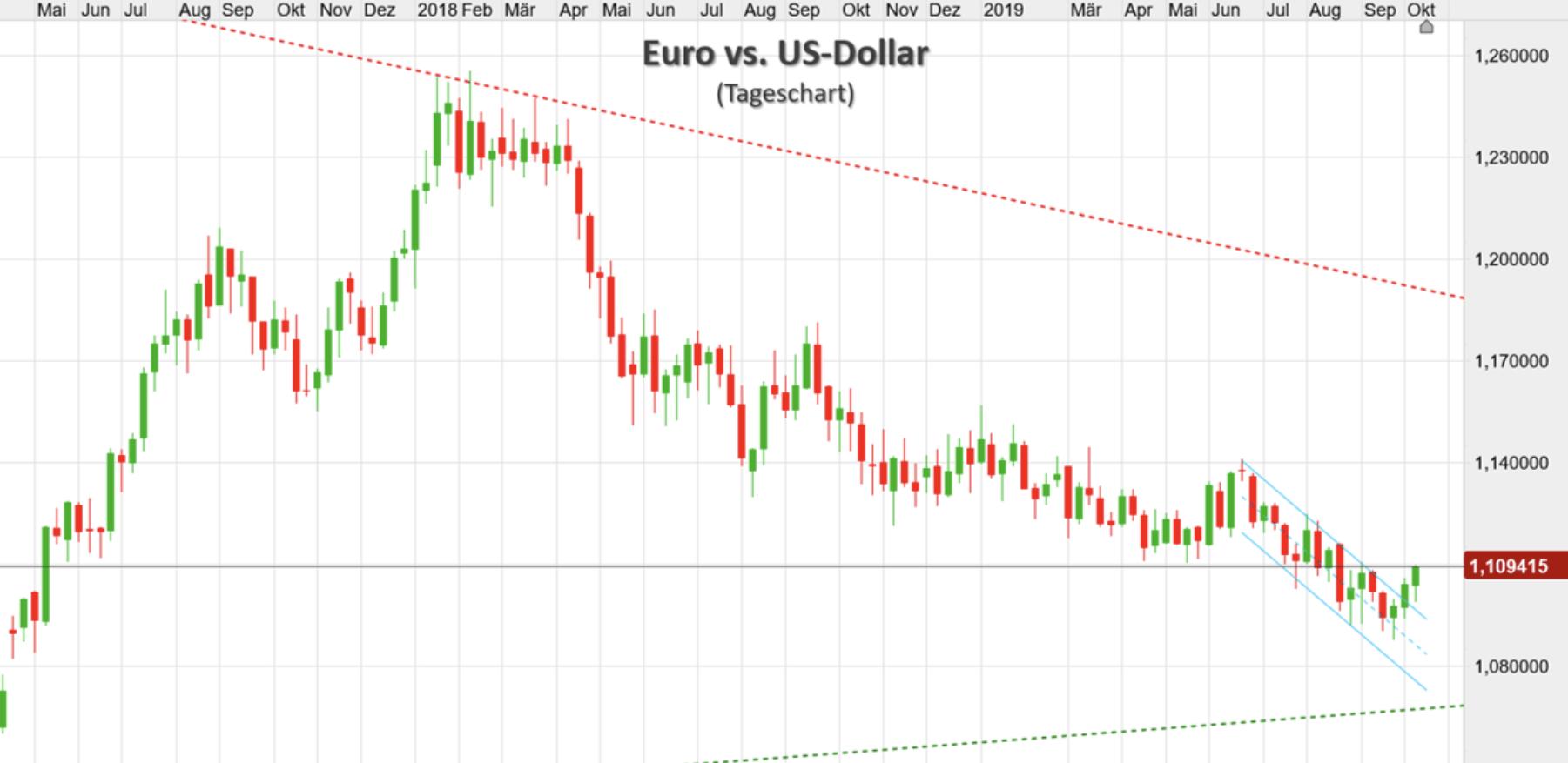 Euro vs US-Dollar langfristig