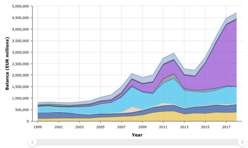 EZB-Bilanz seit 20 Jahren