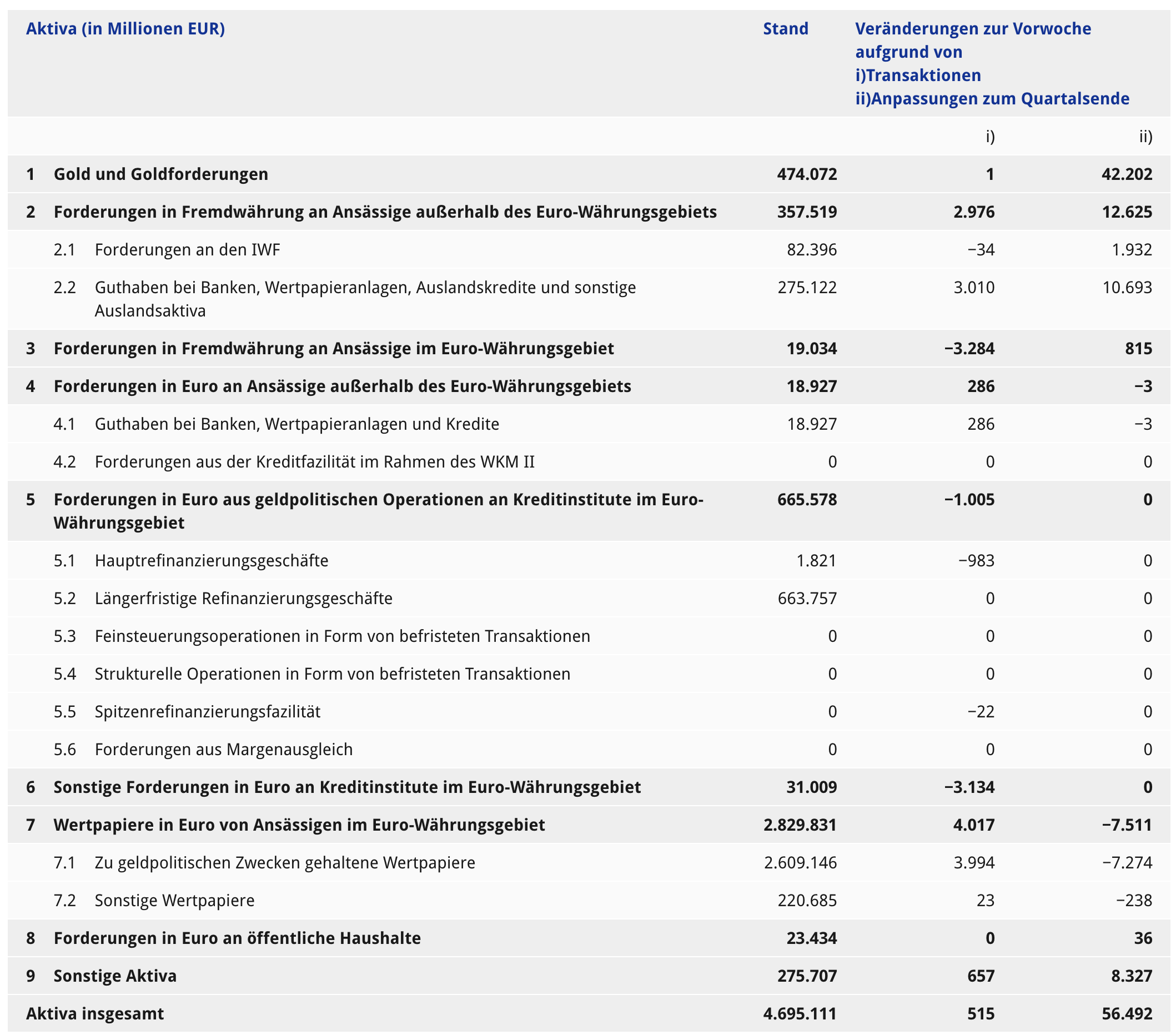 EZB Bilanz vom 4. Oktober, heute veröffentlicht