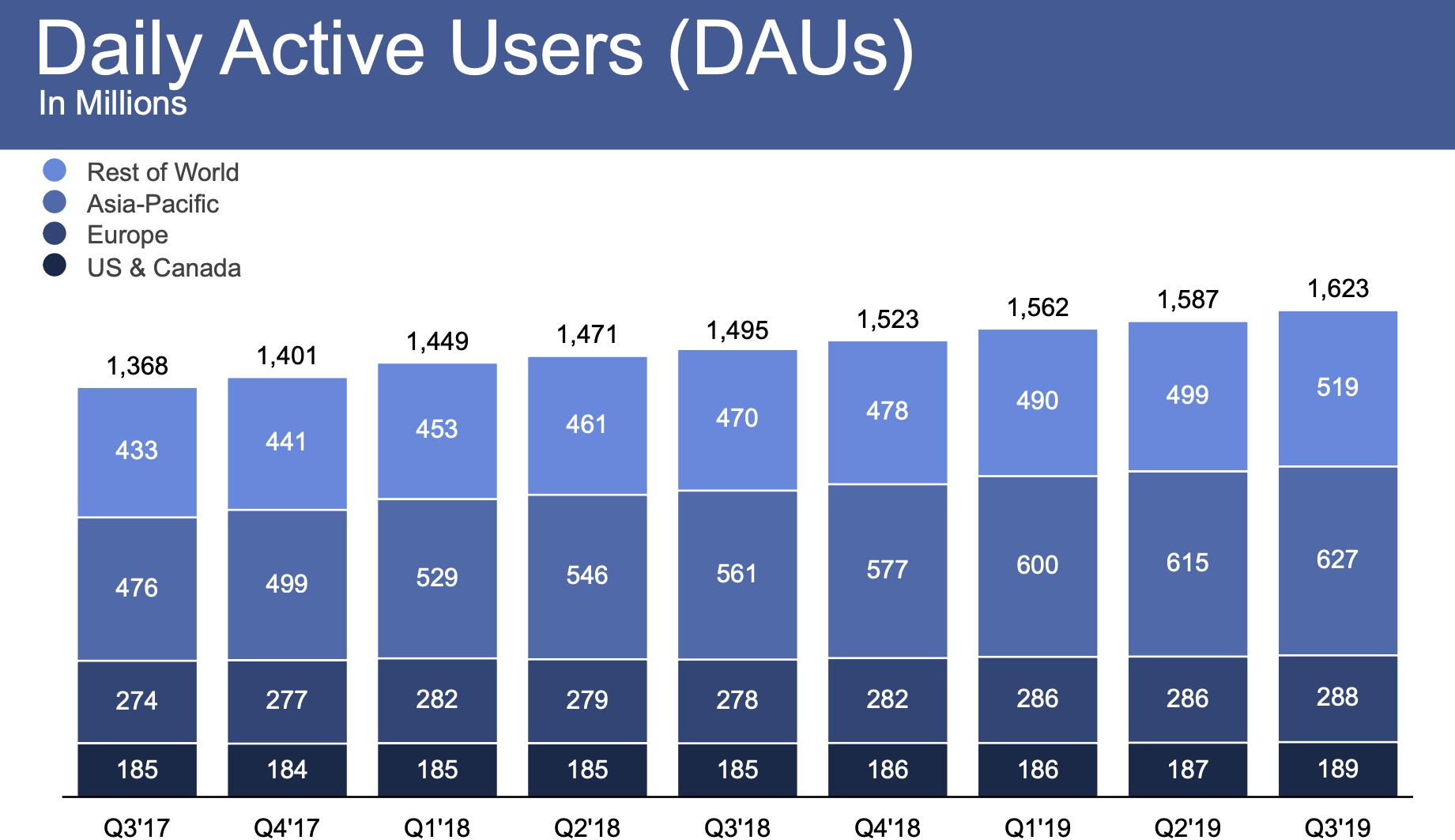 Facebook-Quartalszahlen User