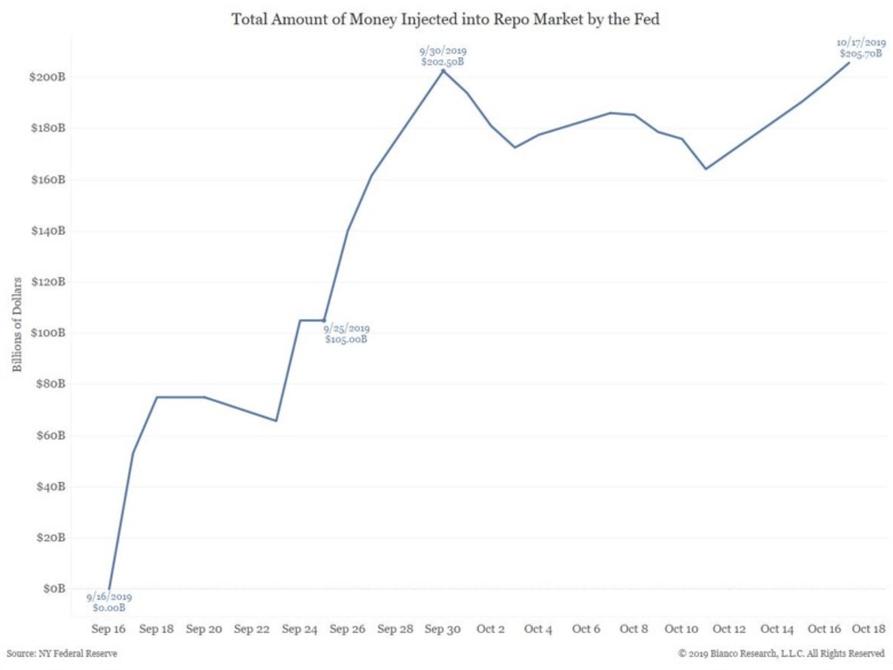 Fed Repo-Zufuhr - Suche nach dem Crash-Grund