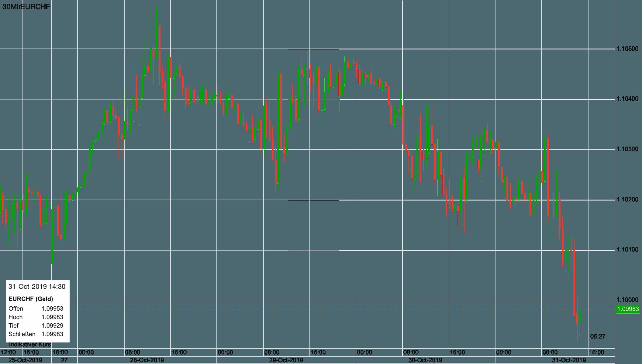 Schweizer Franken steigt gegen den Euro - Risk Off Trade läuft
