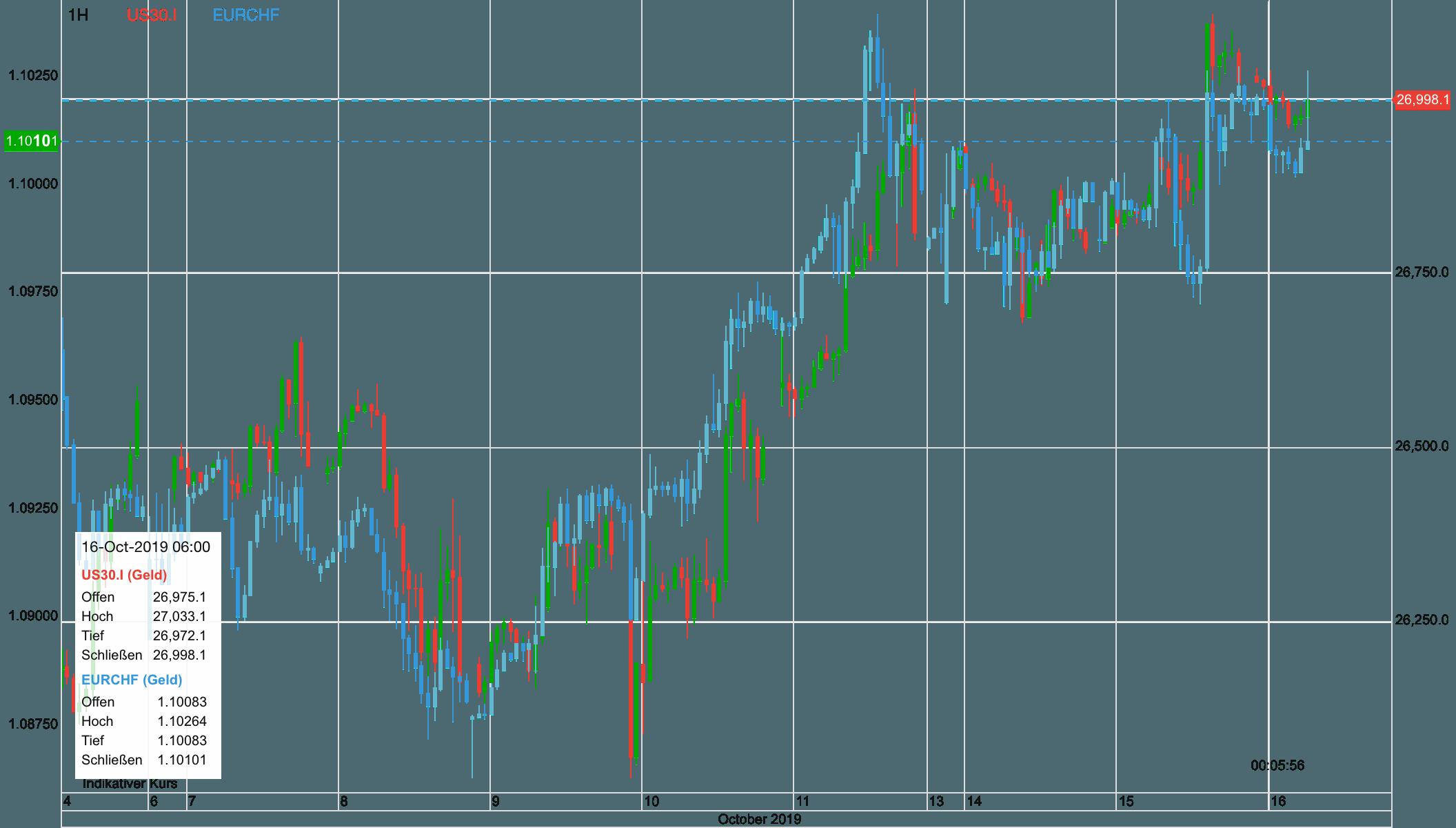 Schweizer Franken vs Dow 30 seit zehn Tagen