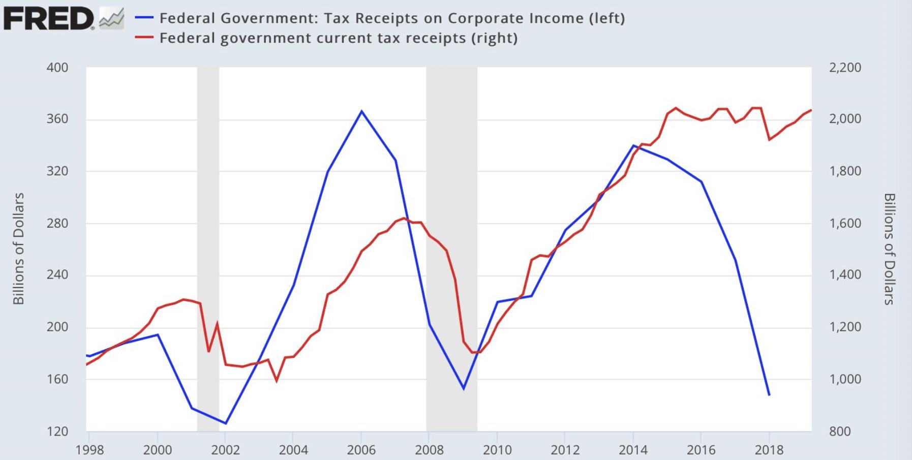 USA Steuern