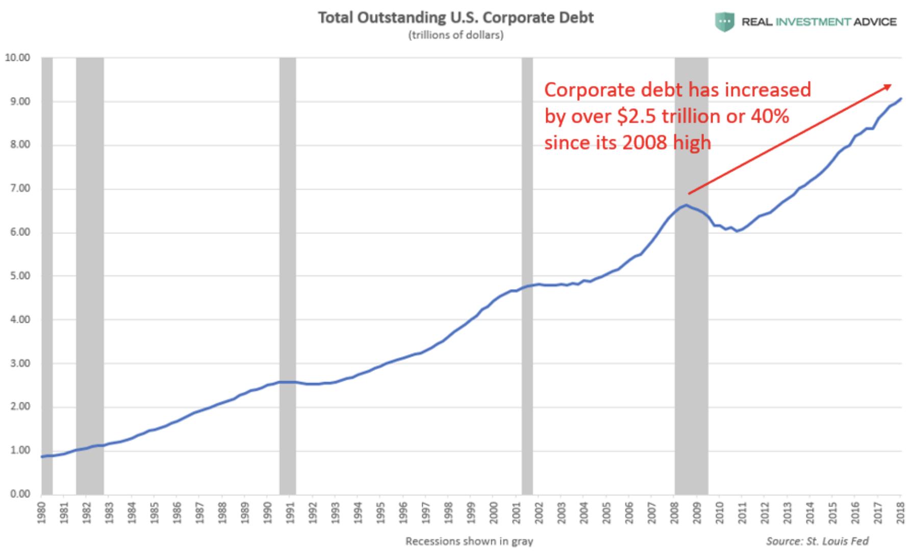 Gesamte US-Unternehmensschulden