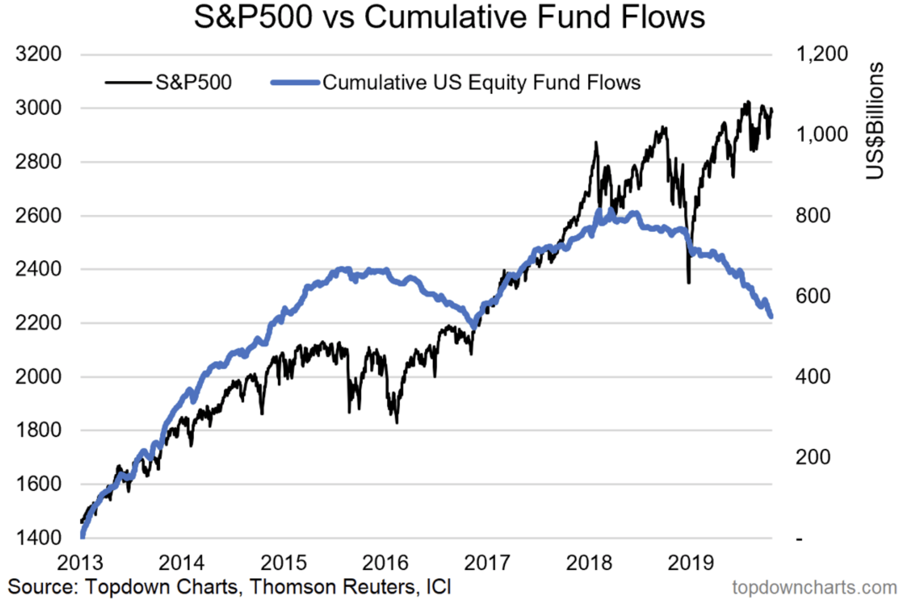 US-Aktienmarkt - Fund Flows
