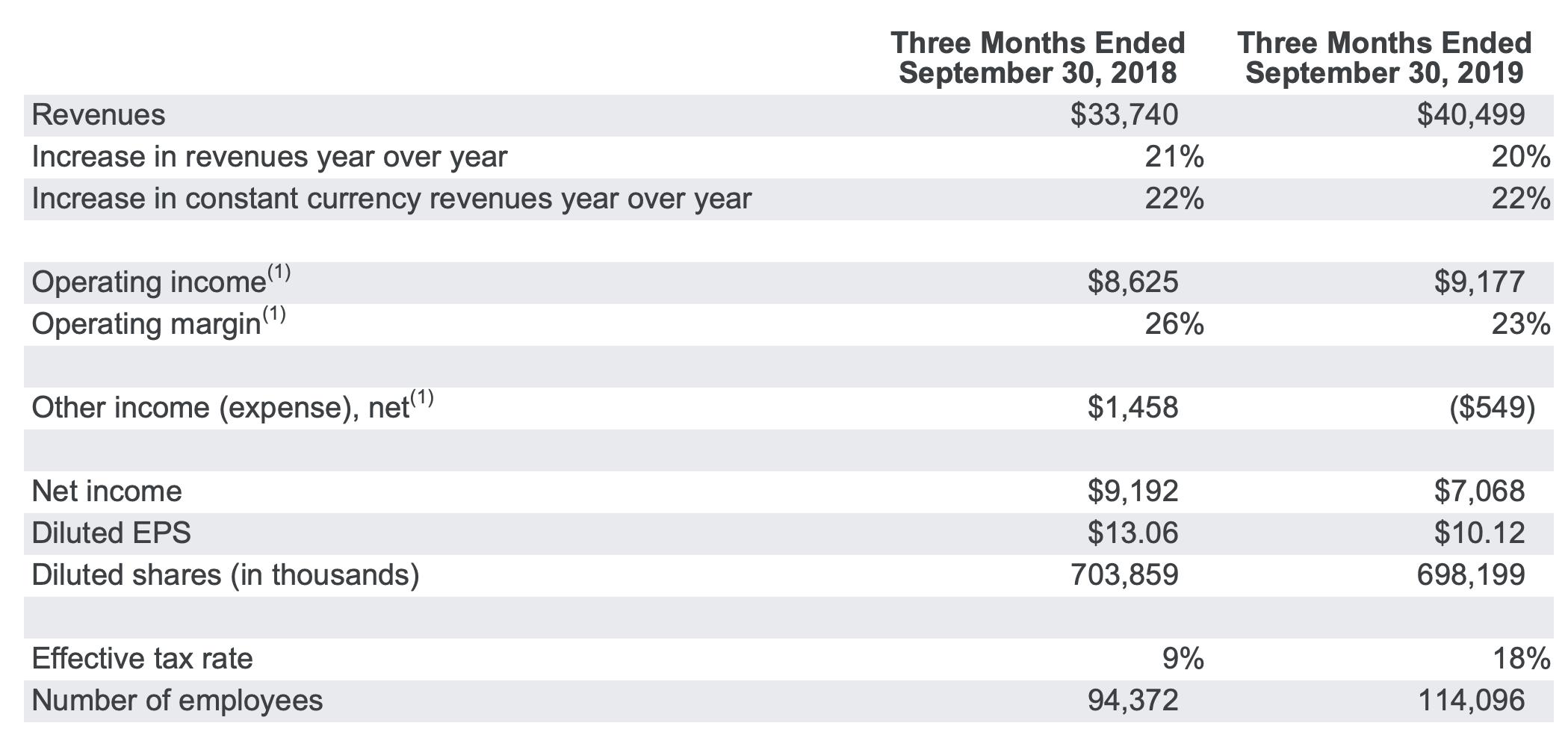 Google-Quartalszahlen im Vergleich zum Vorjahr