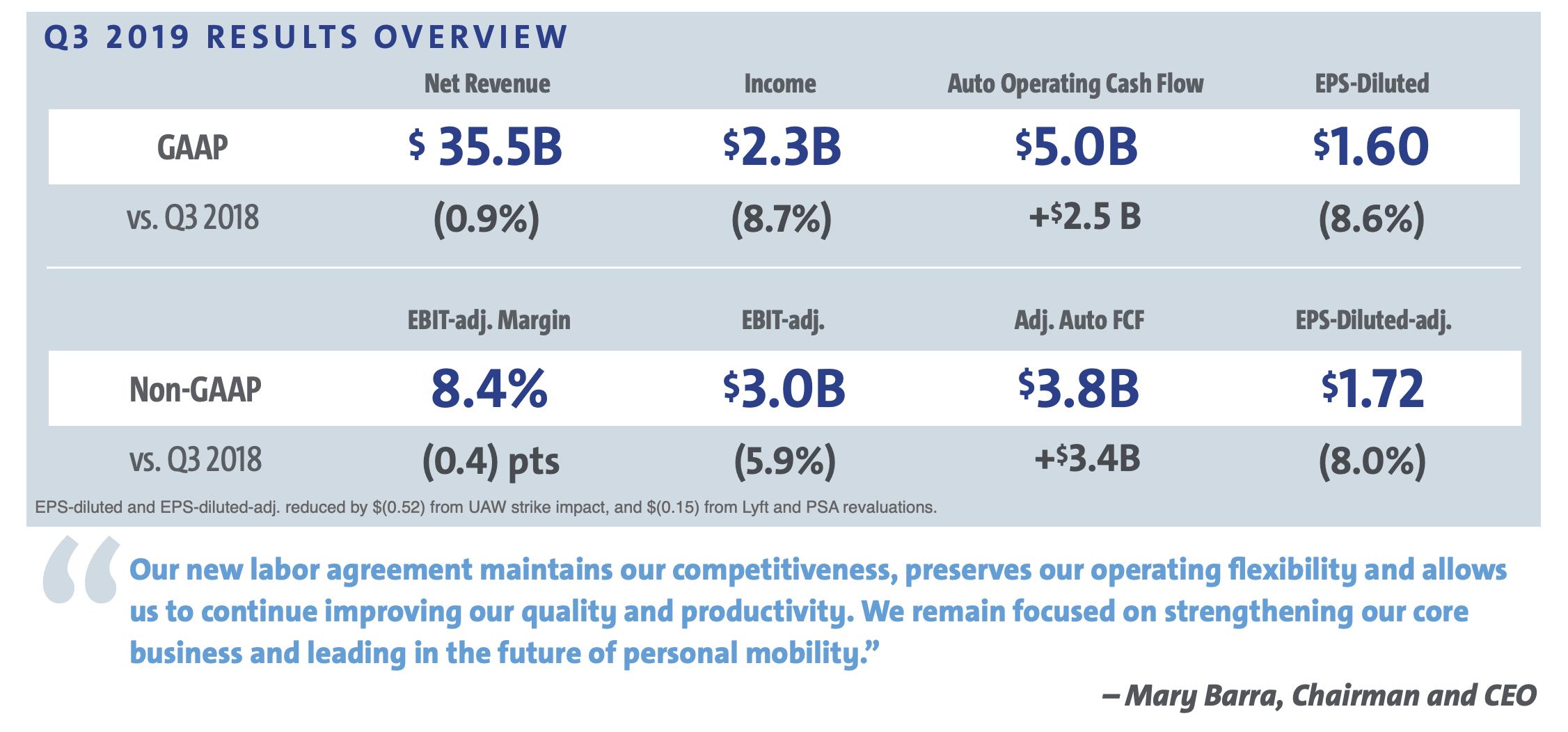 General Motors Quartalszahlen Headline-Daten