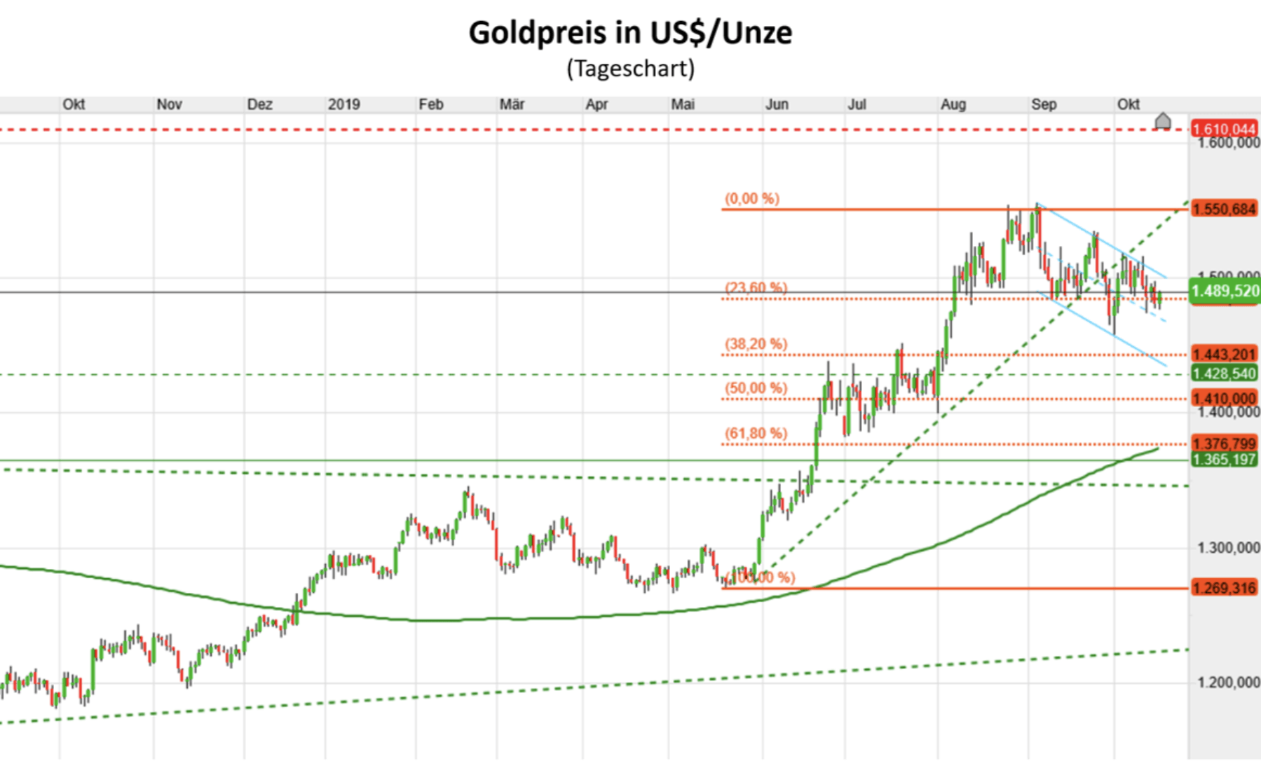 Goldpreis in US-Dollar Chart Kursverlauf