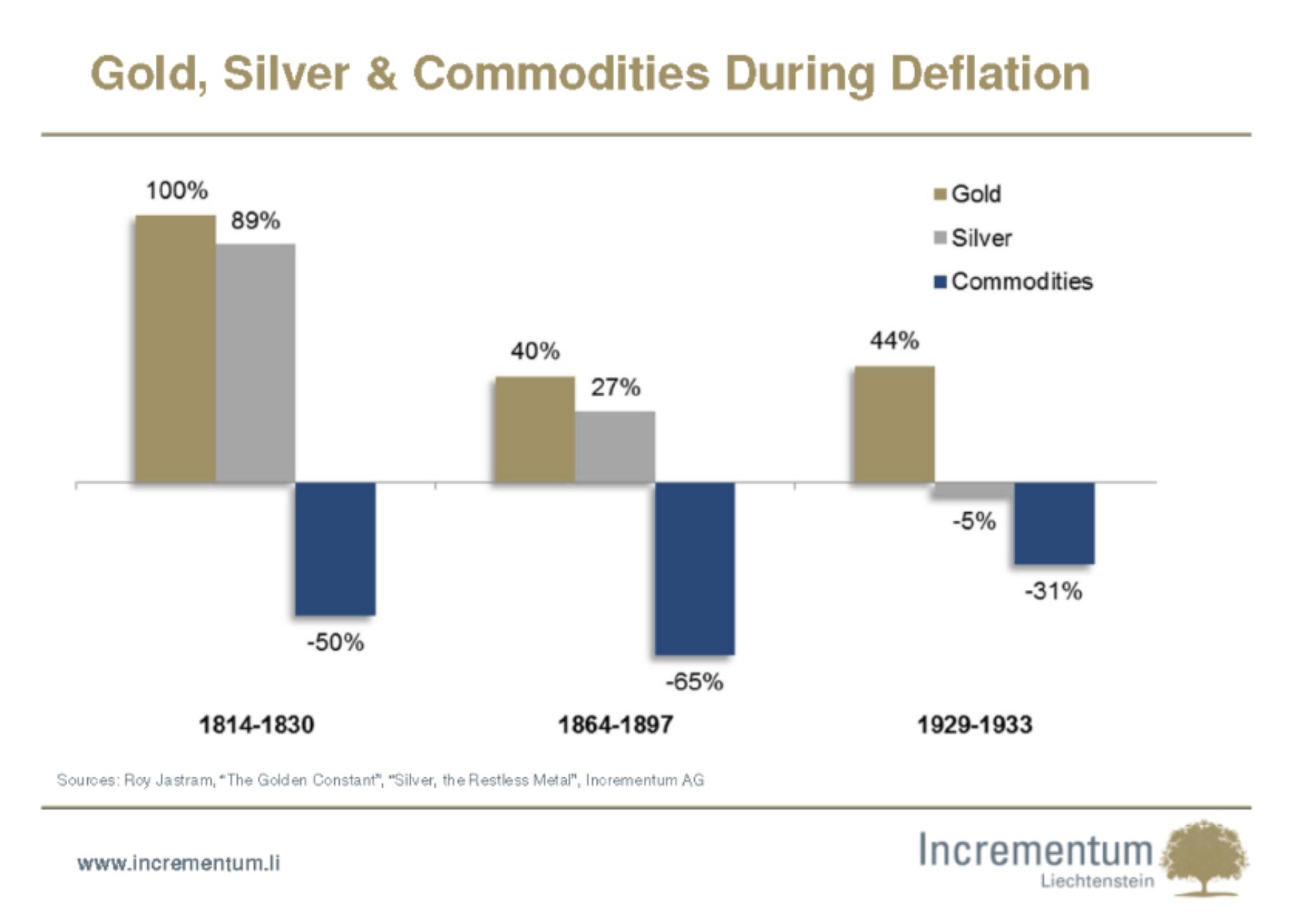 Gold und Silber Deflation