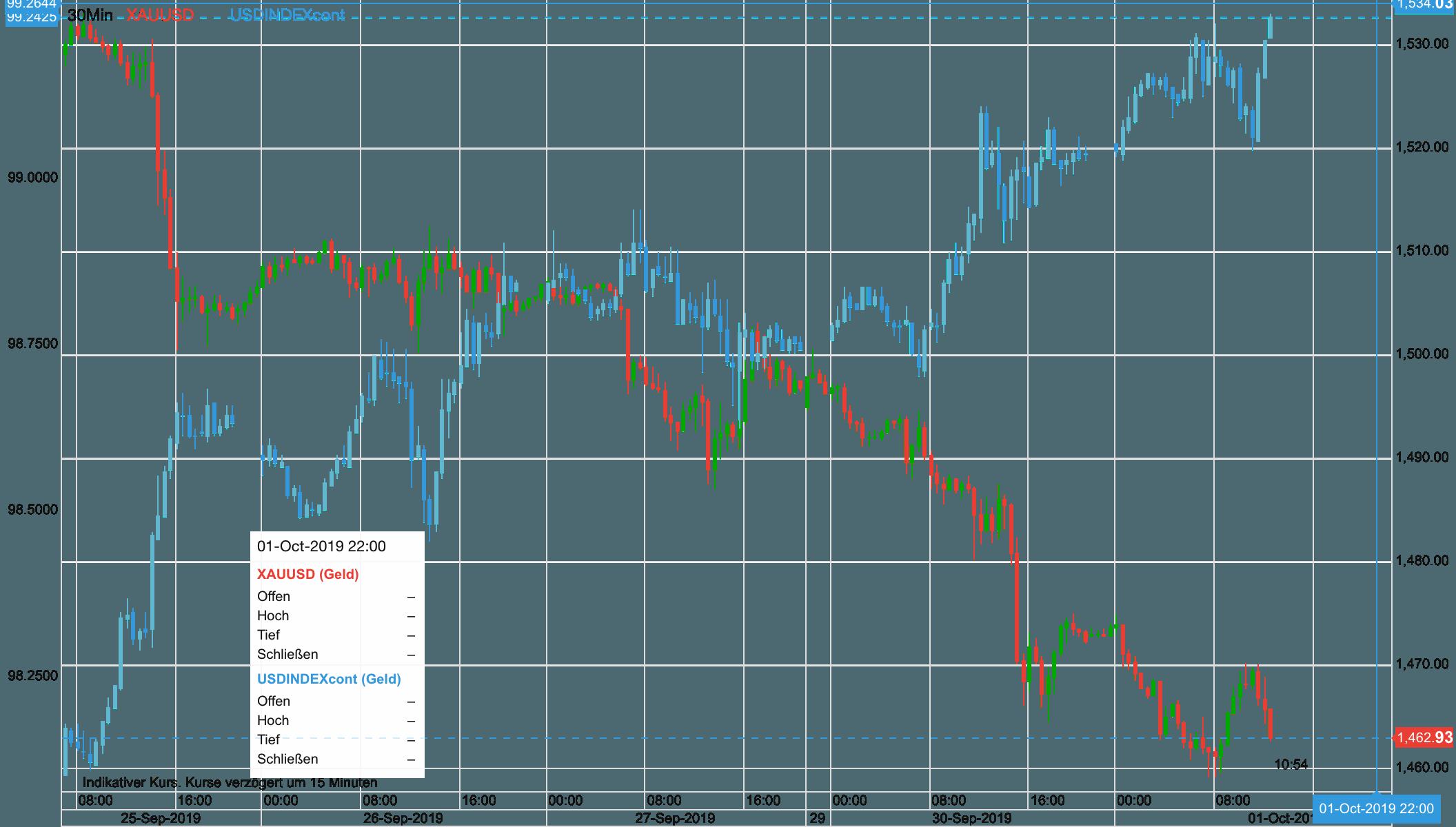Goldpreis vs US Dollar