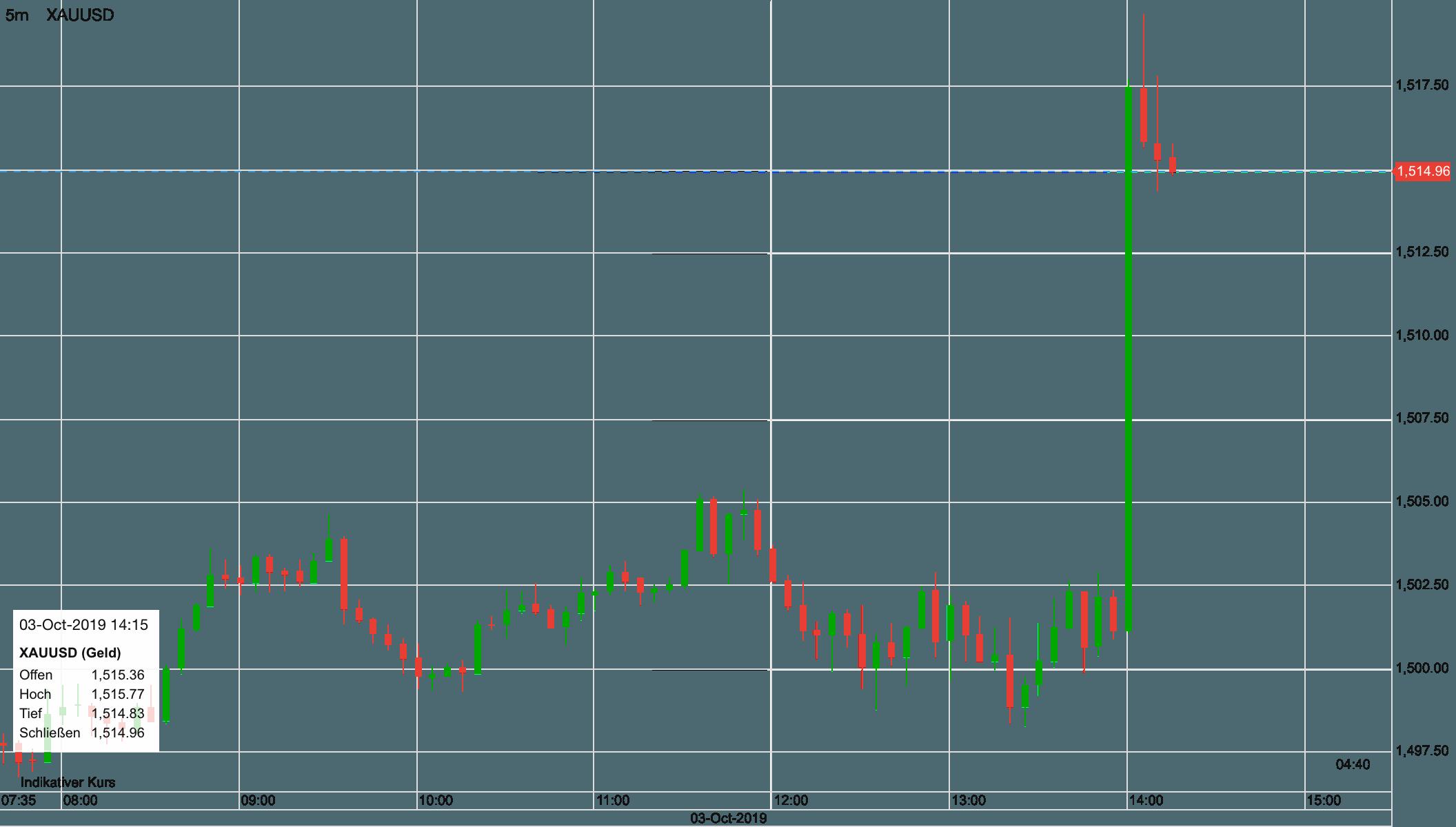Goldpreis in USD