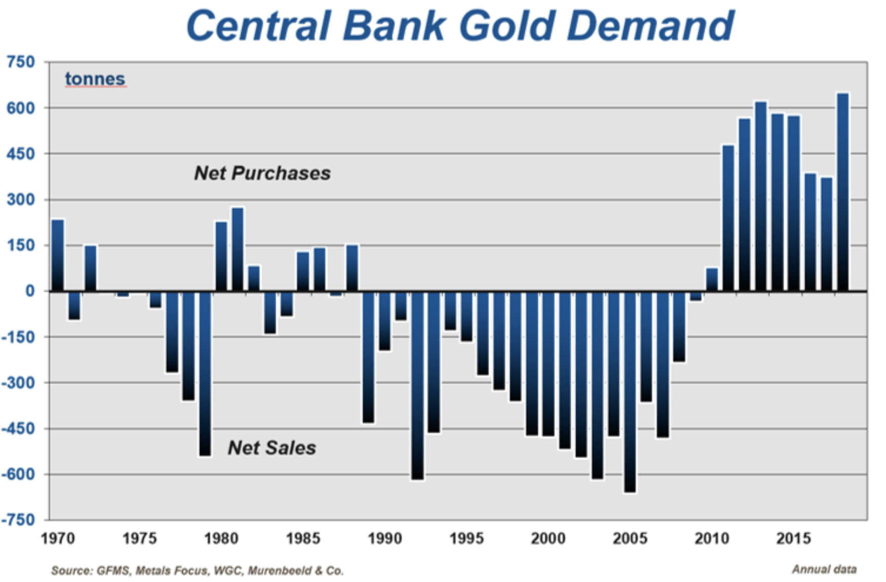 Goldnachfrage der Notenbanken