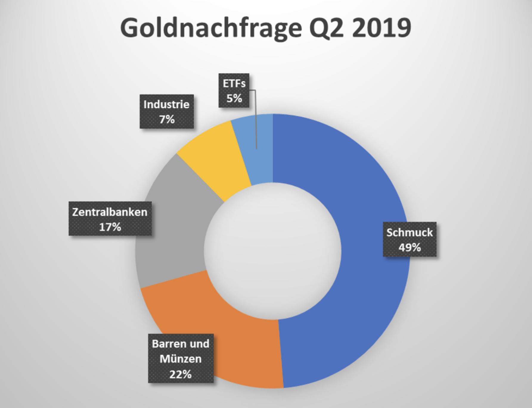 Nachfrage nach Gold