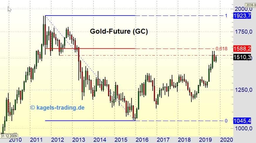 Goldpreis Chart