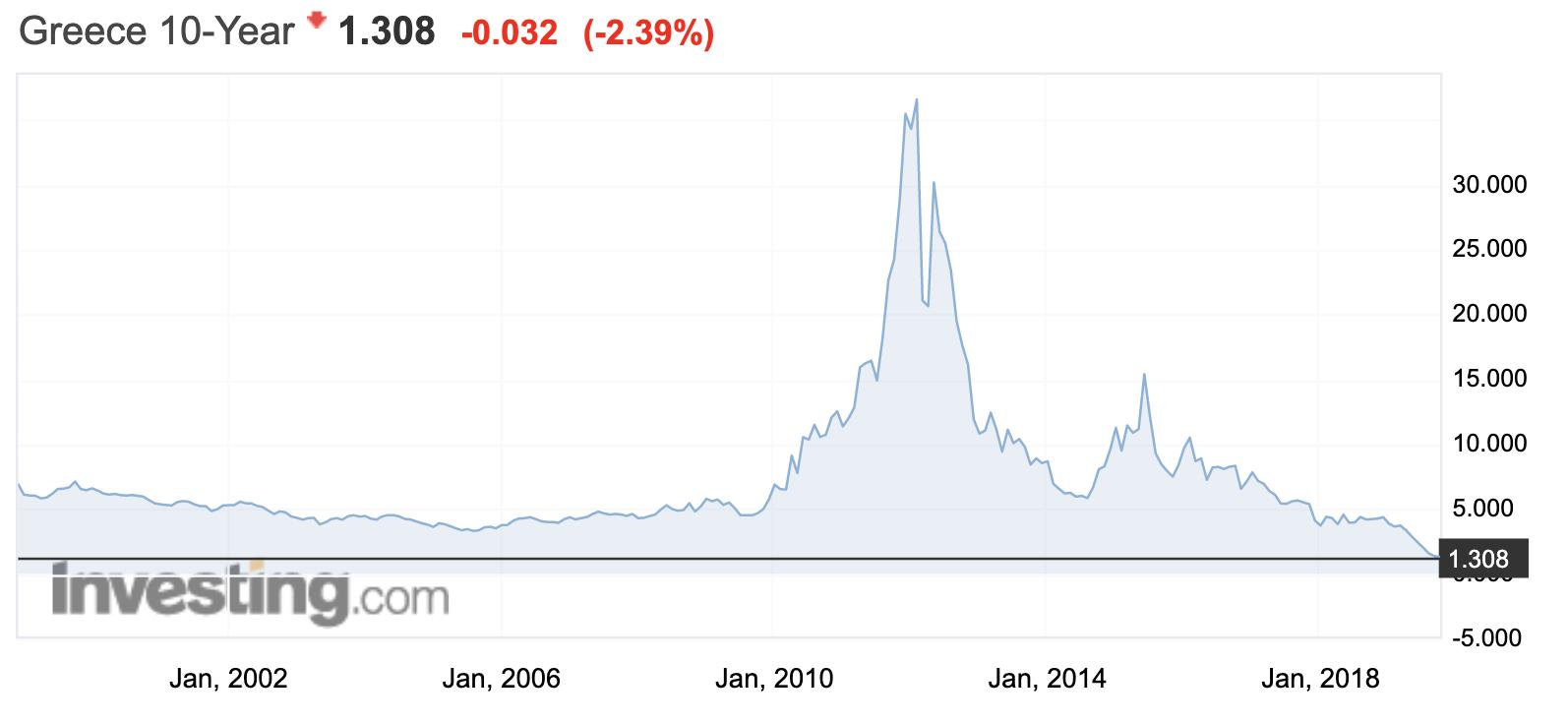 Griechenland 10 Jahre Anleihen Rendite