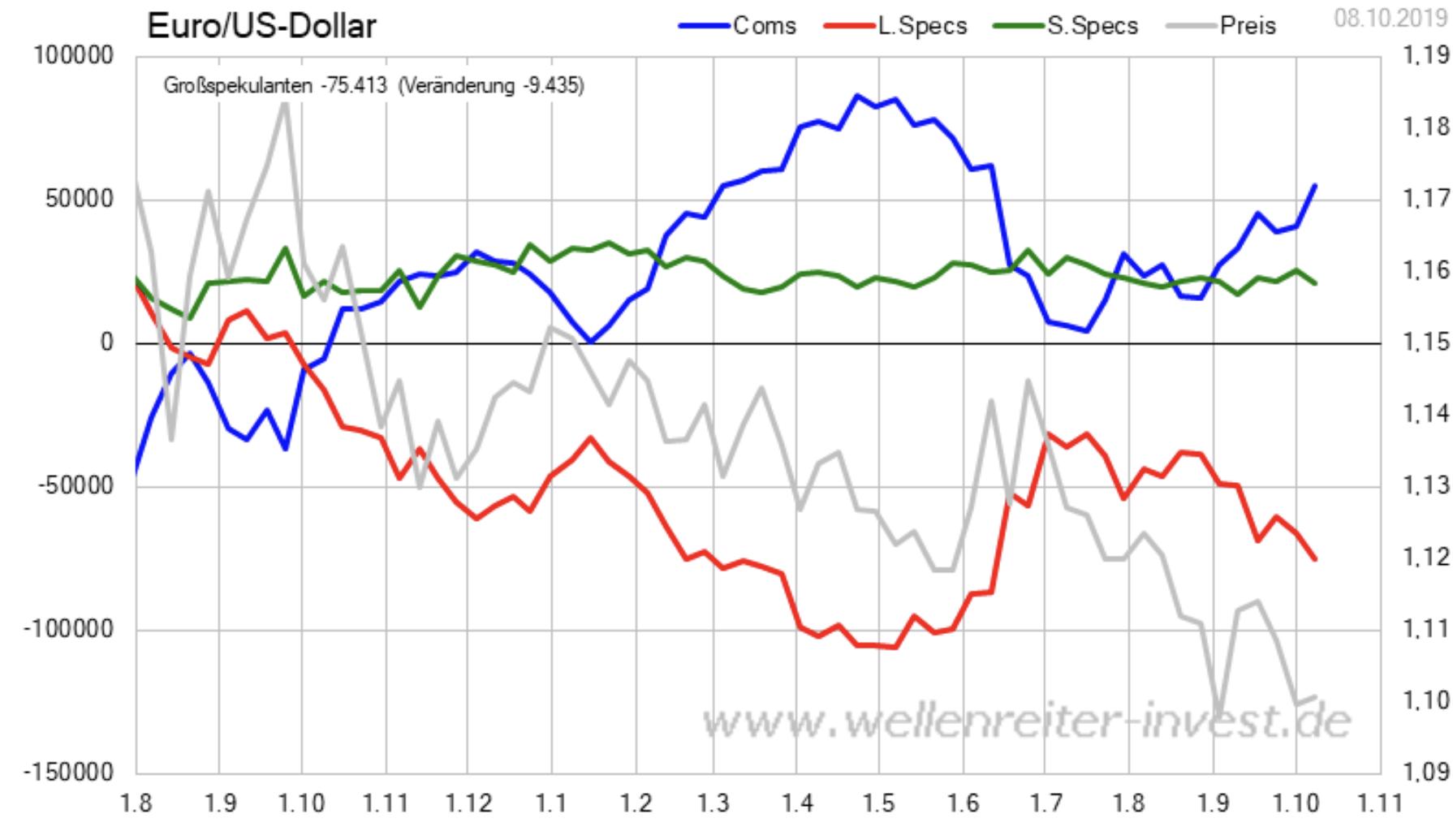 Euro Dollar Großspekulanten