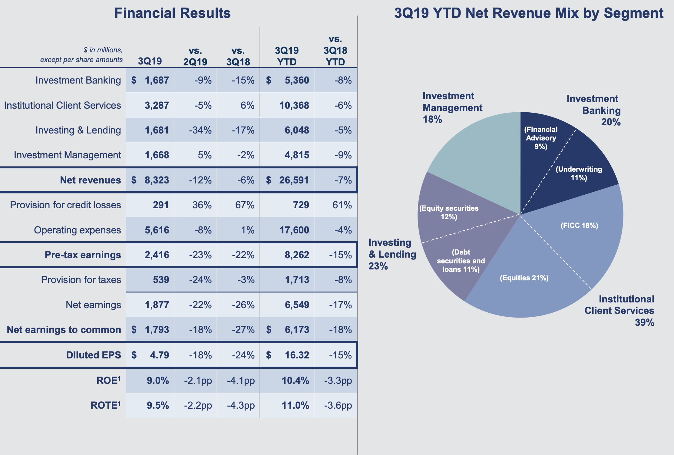 Goldman Sachs Quartalszahlen Tabelle