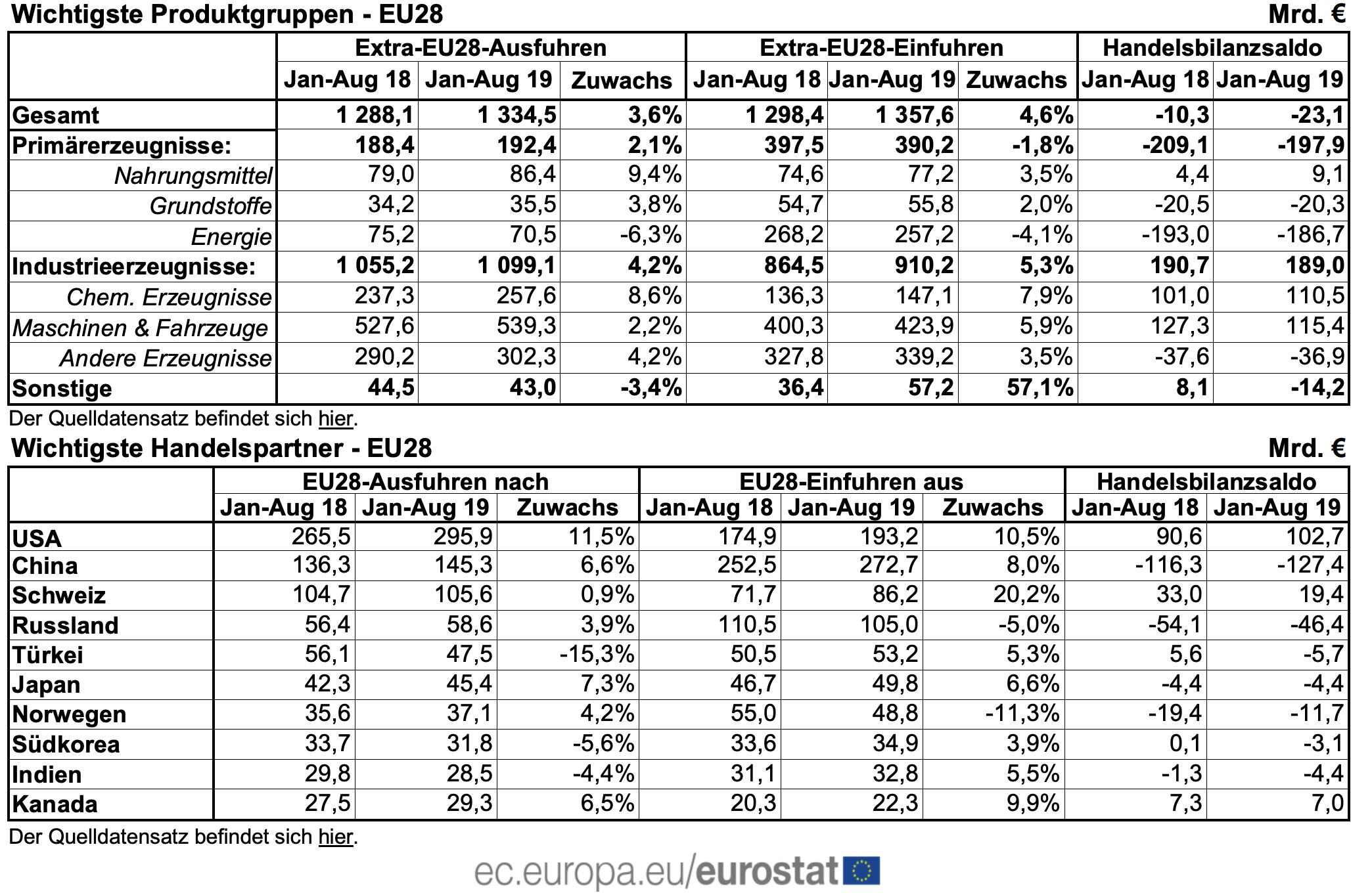 Handelsbilanz EU August Tabelle