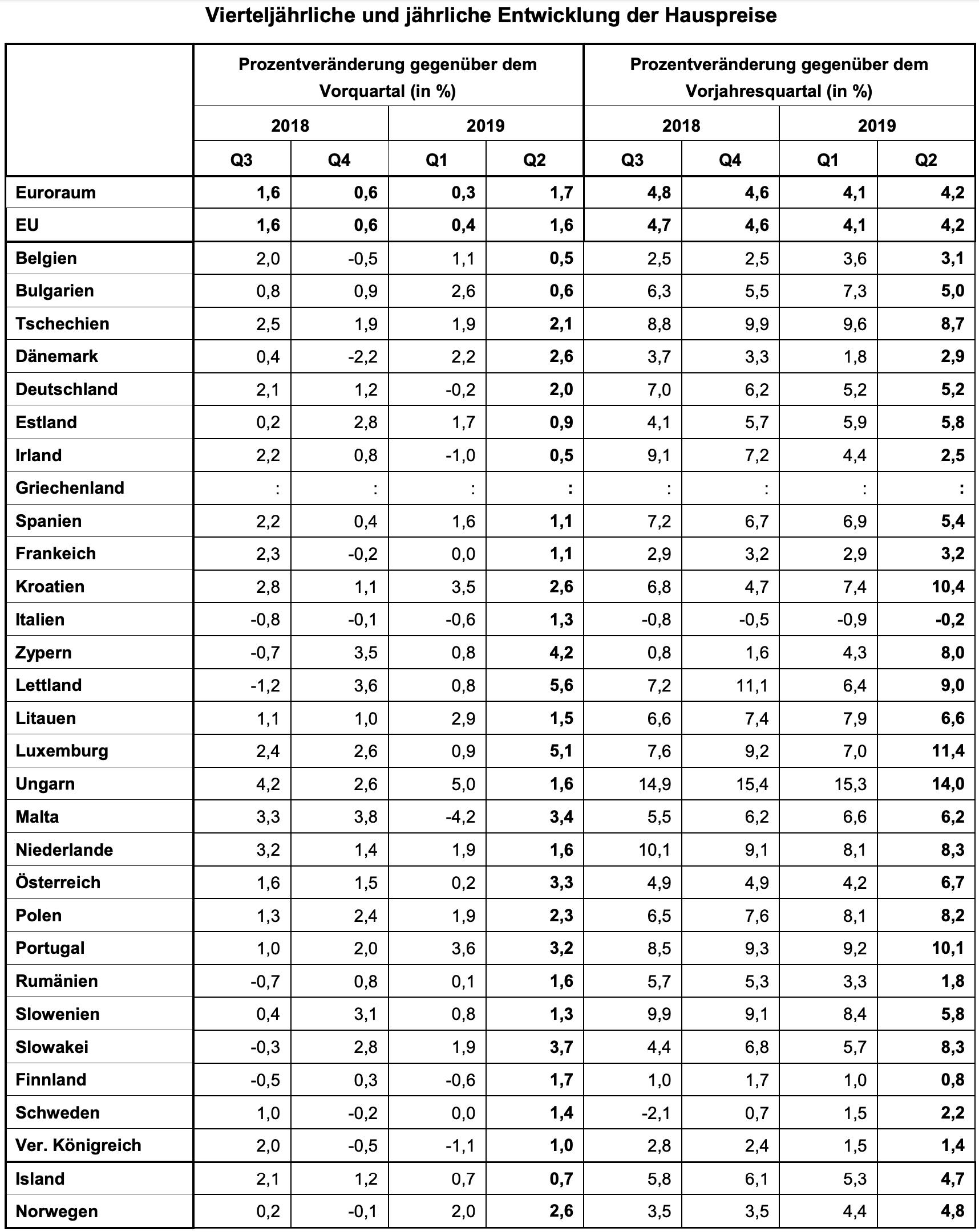 Immobilien - Hauspreise in Europa