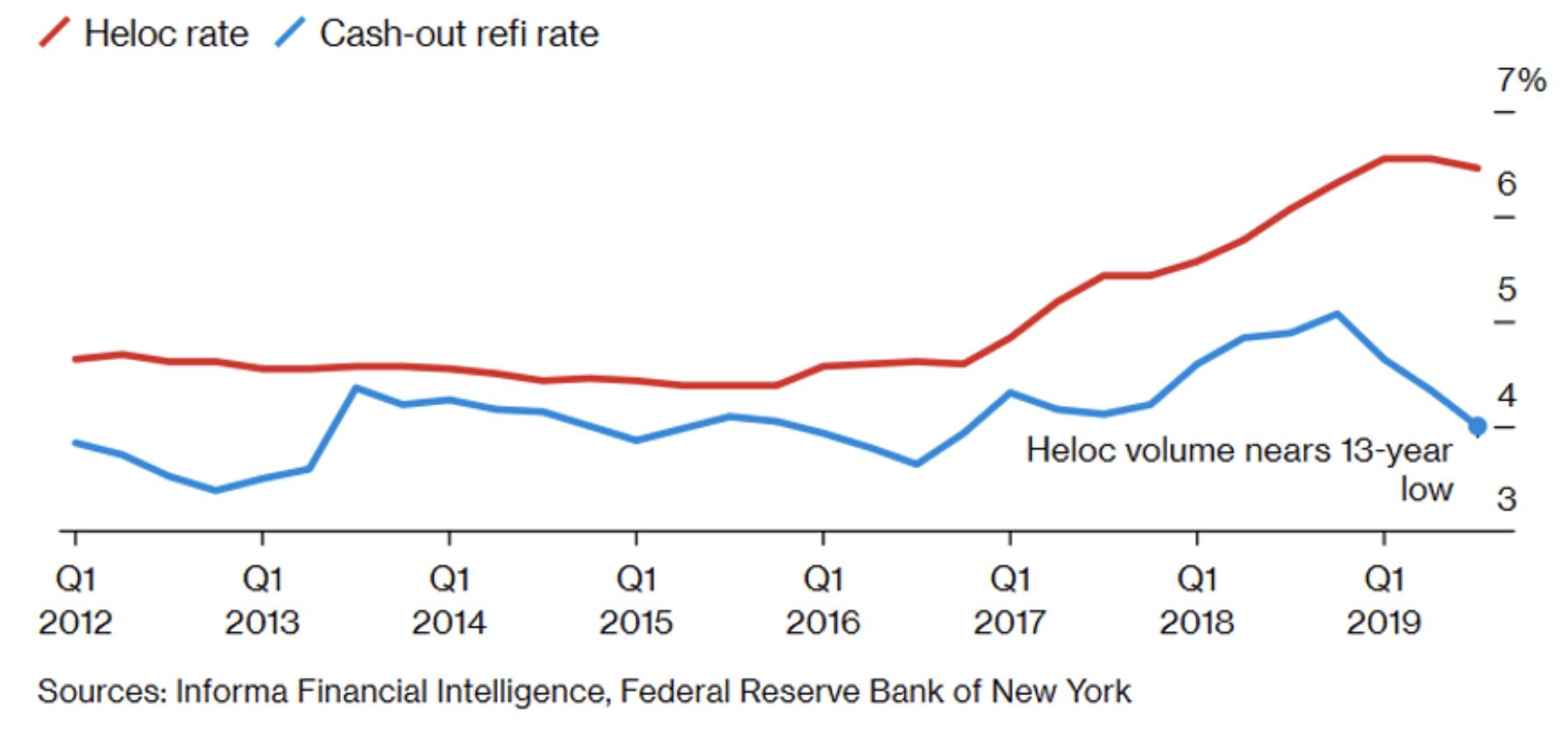Zinssätze