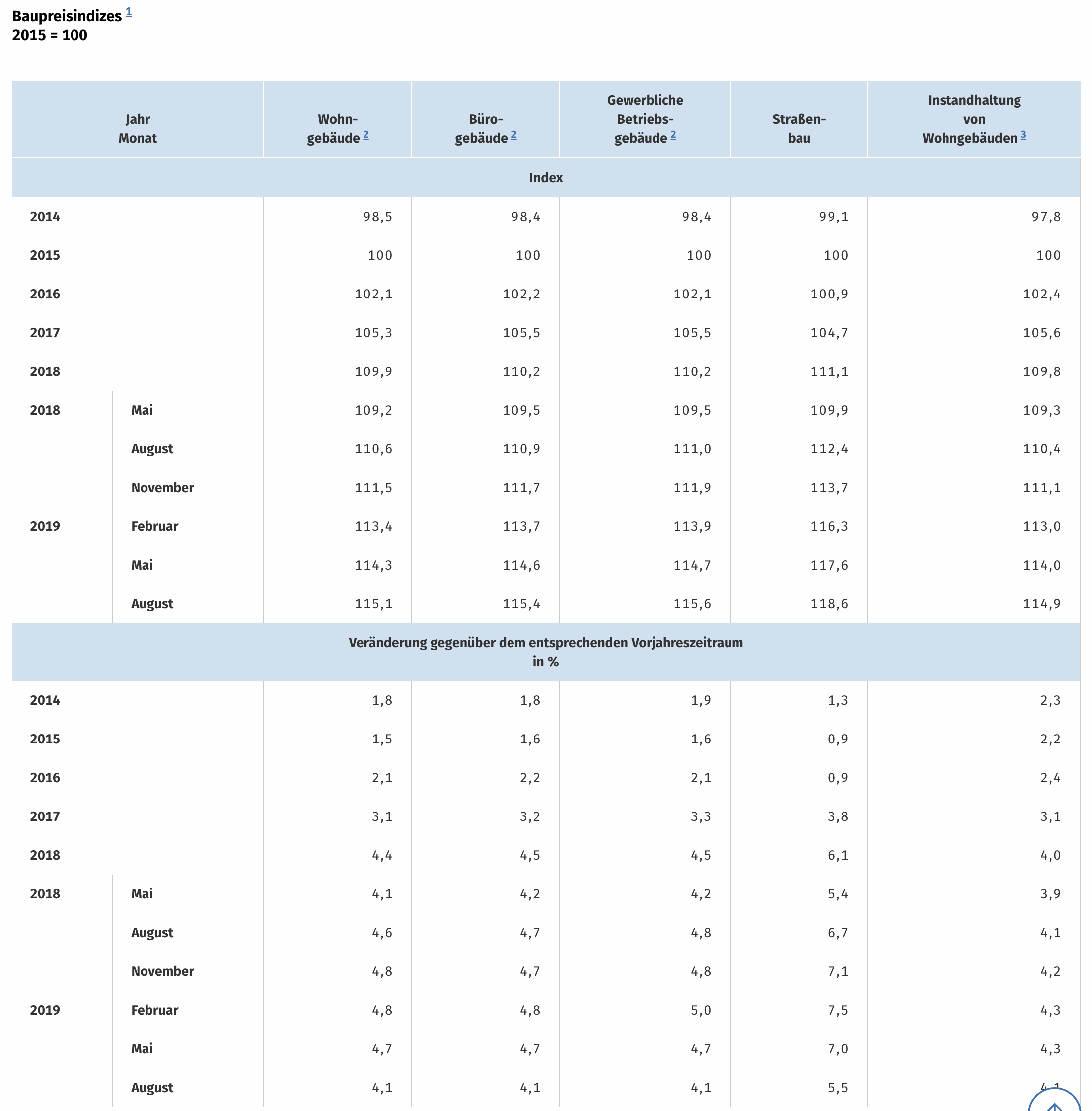 Immobilien Baupreise Wohngebäude