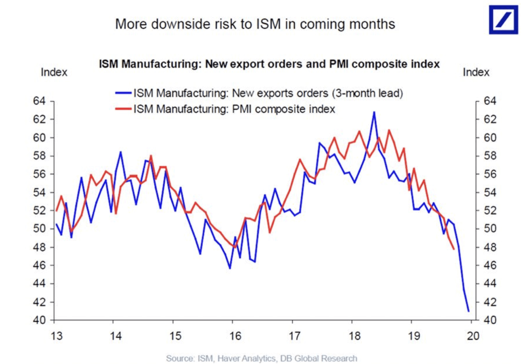 ISM Index - hat Donald Trump doch recht?
