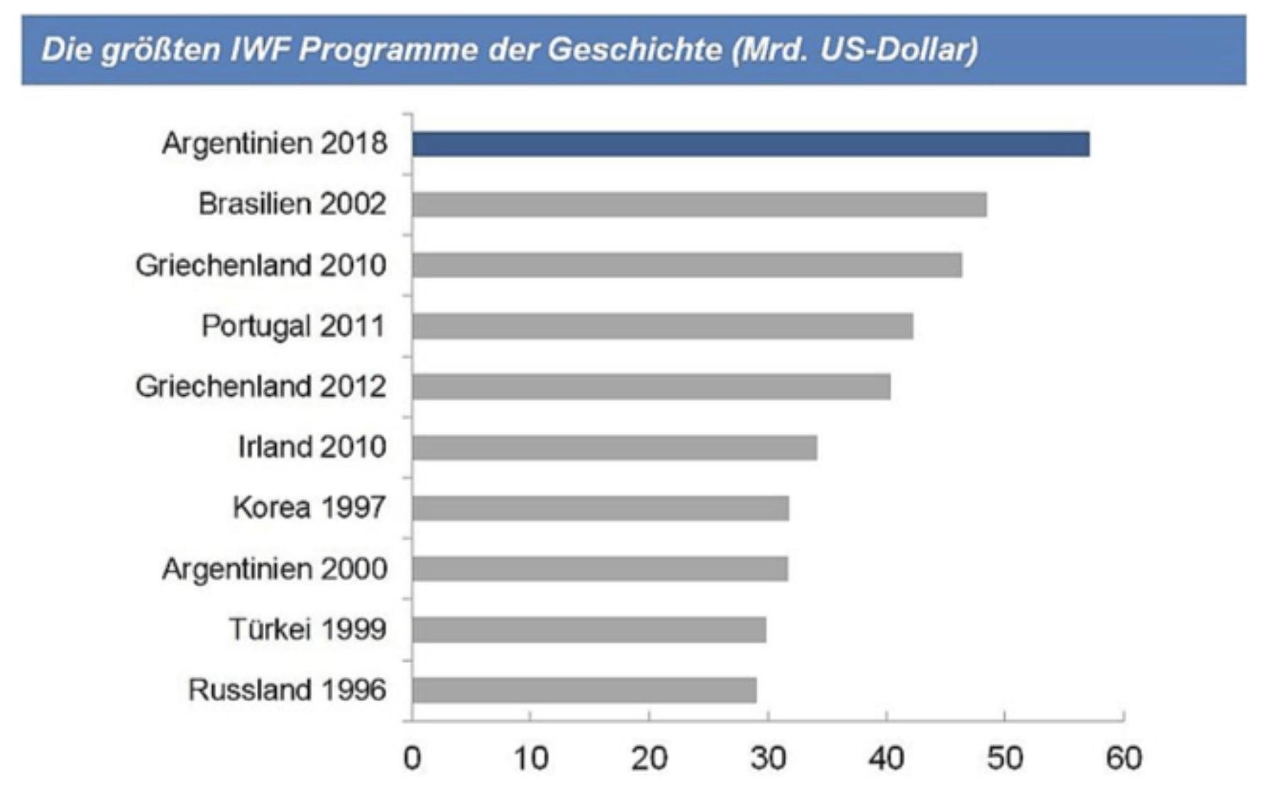 Argentinien größtes IWF-Programm
