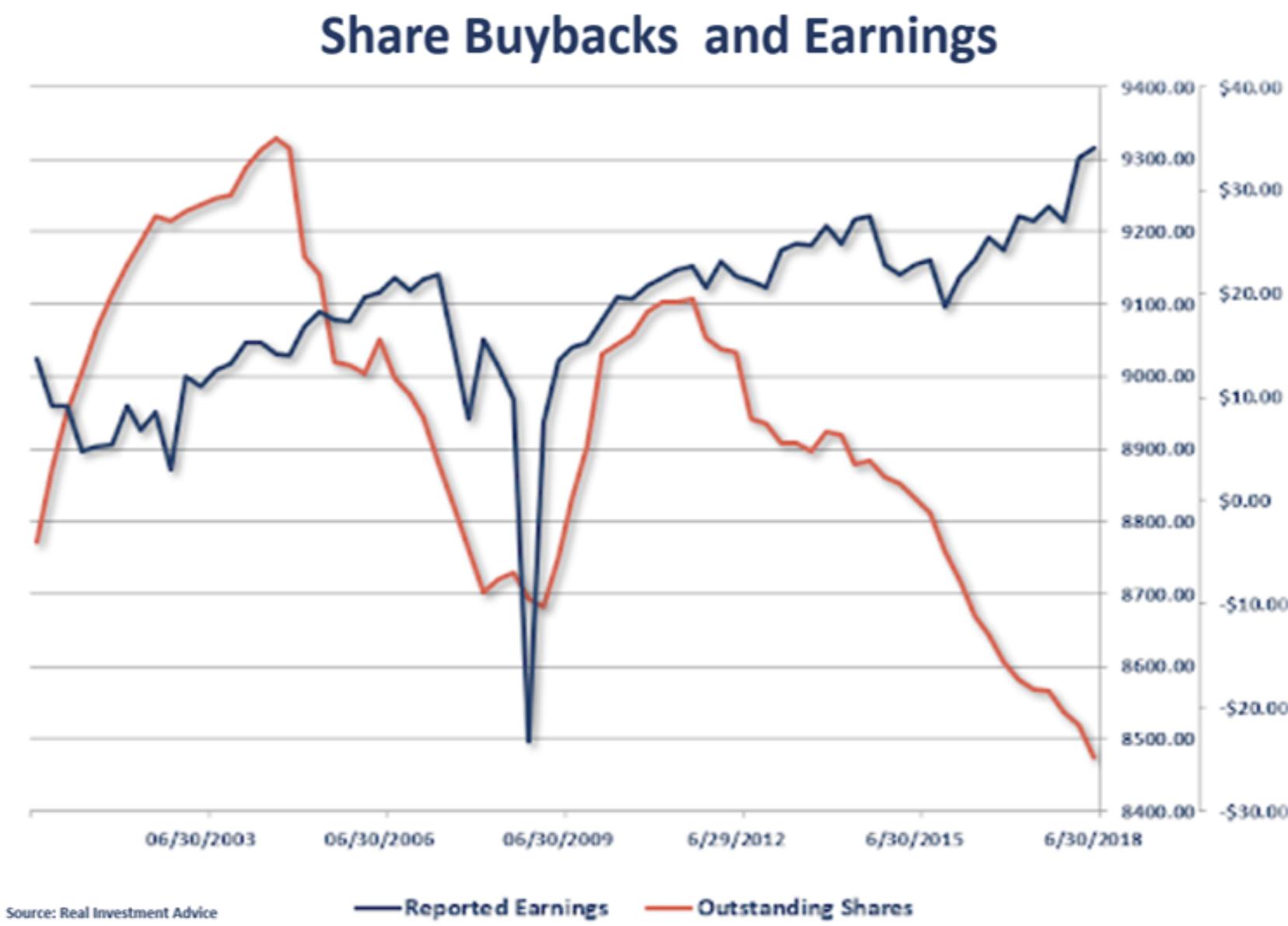 Aktienrückkäufe in Relation zu den Unternehmensgewinnen
