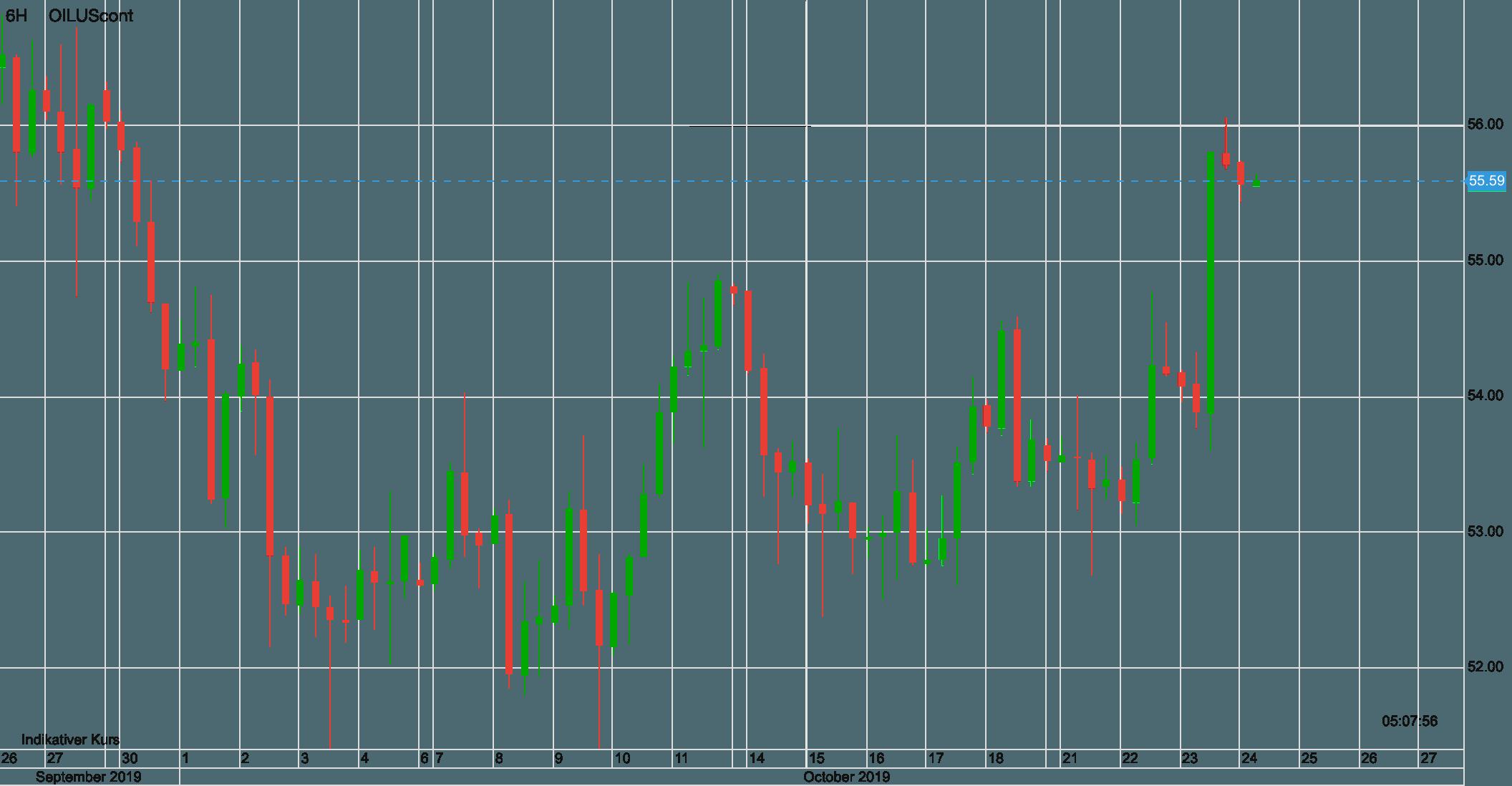 Ölpreis WTI seit dem 26. September