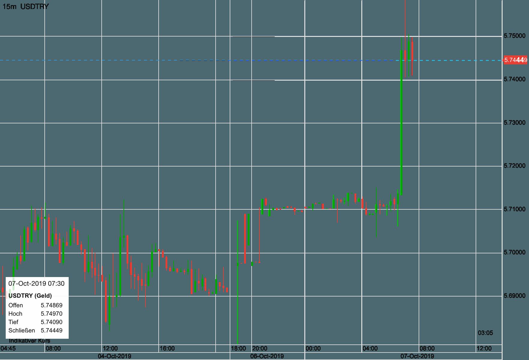 US-Dollar vs Türkische Lira seit Freitag früh