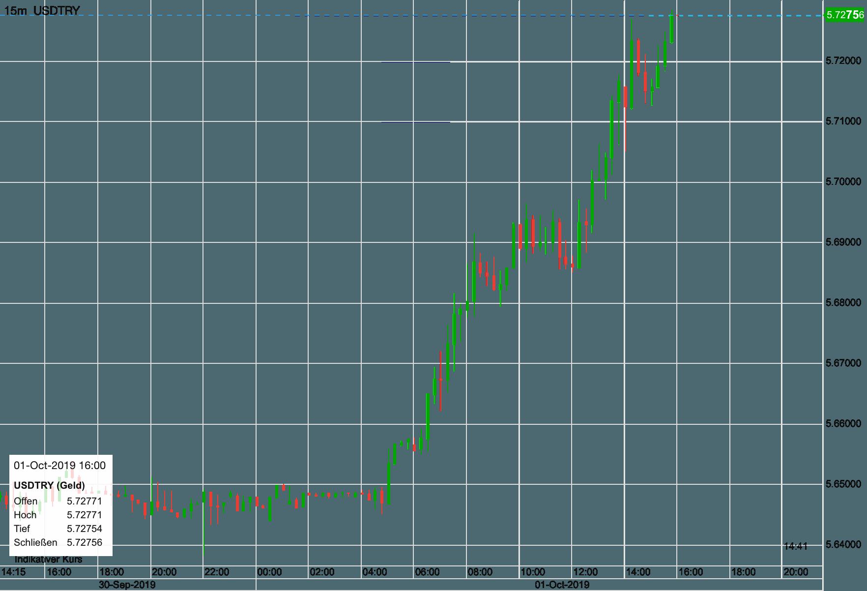 US-Dollar vs Türkische Lira seit gestern Abend