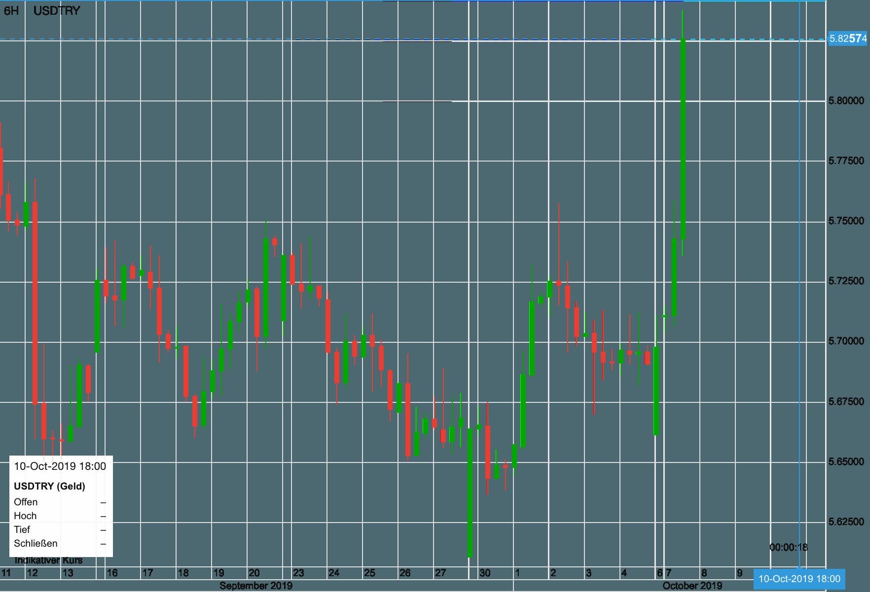 USD vs Türkische Lira seit dem 11. September