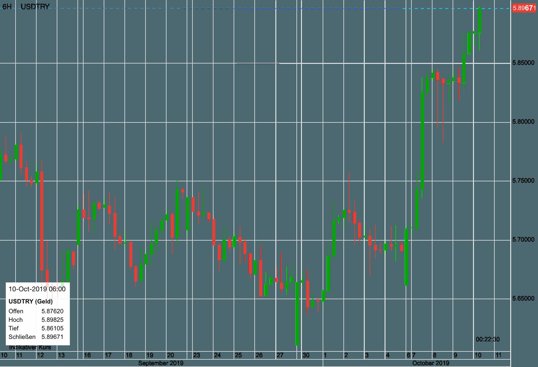 US-Dollar vs Türkische Lira aus den letzten 30 Tagen