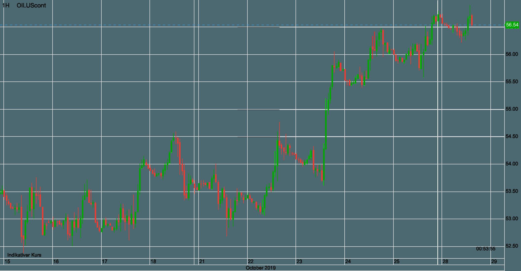 Ölpreis WTI seit dem 15. Oktober