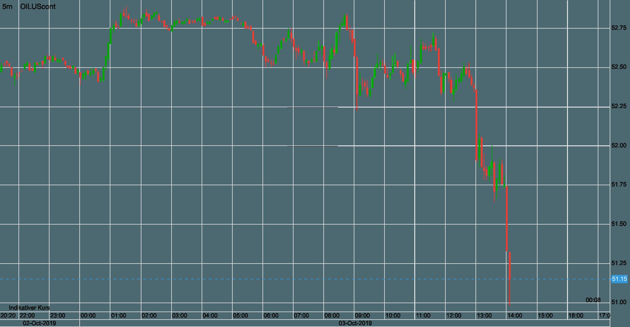 Ölpreis verliert stark nach ISM Daten