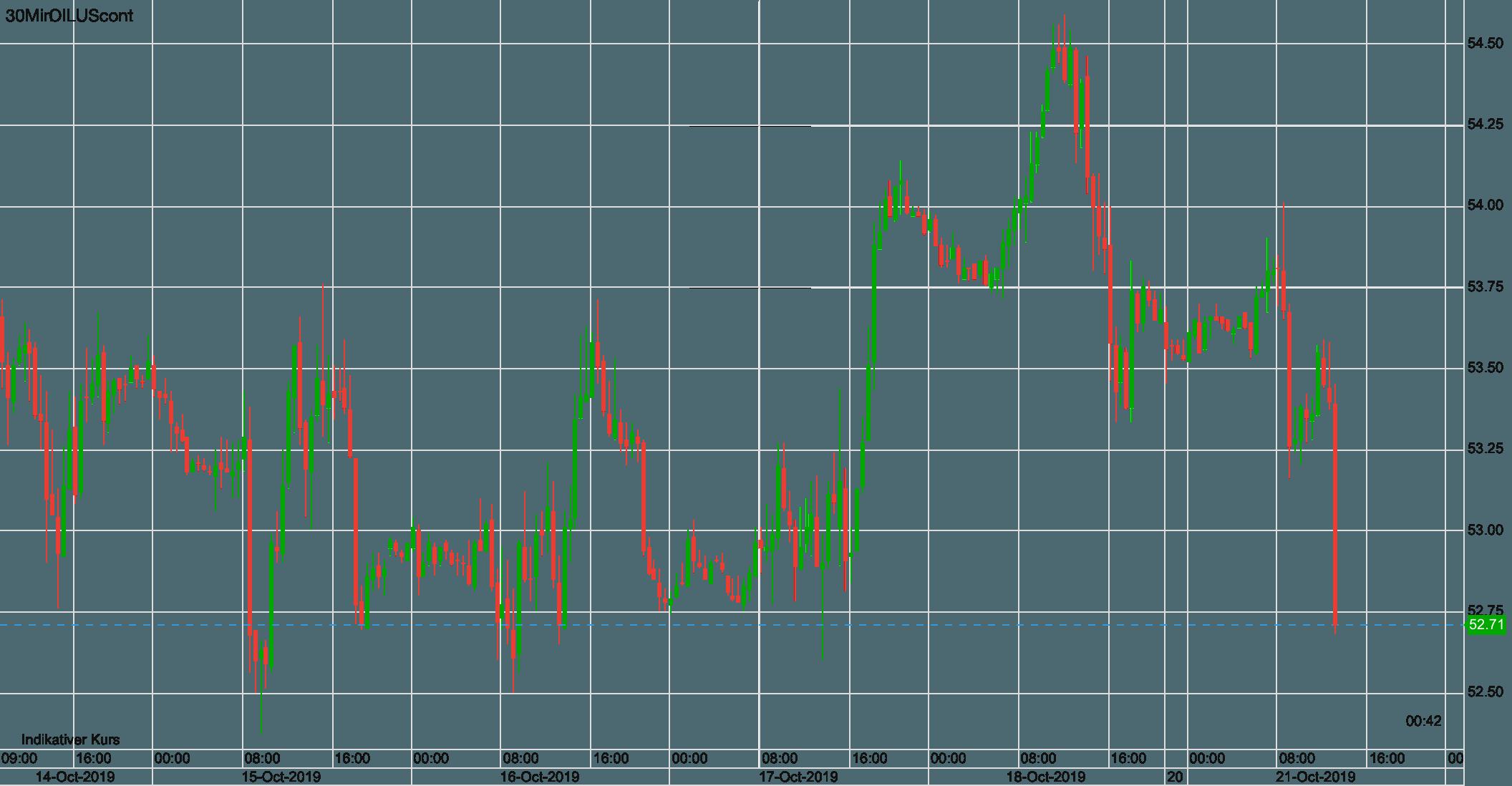 Ölpreis WTI Verlauf seit letztem Montag