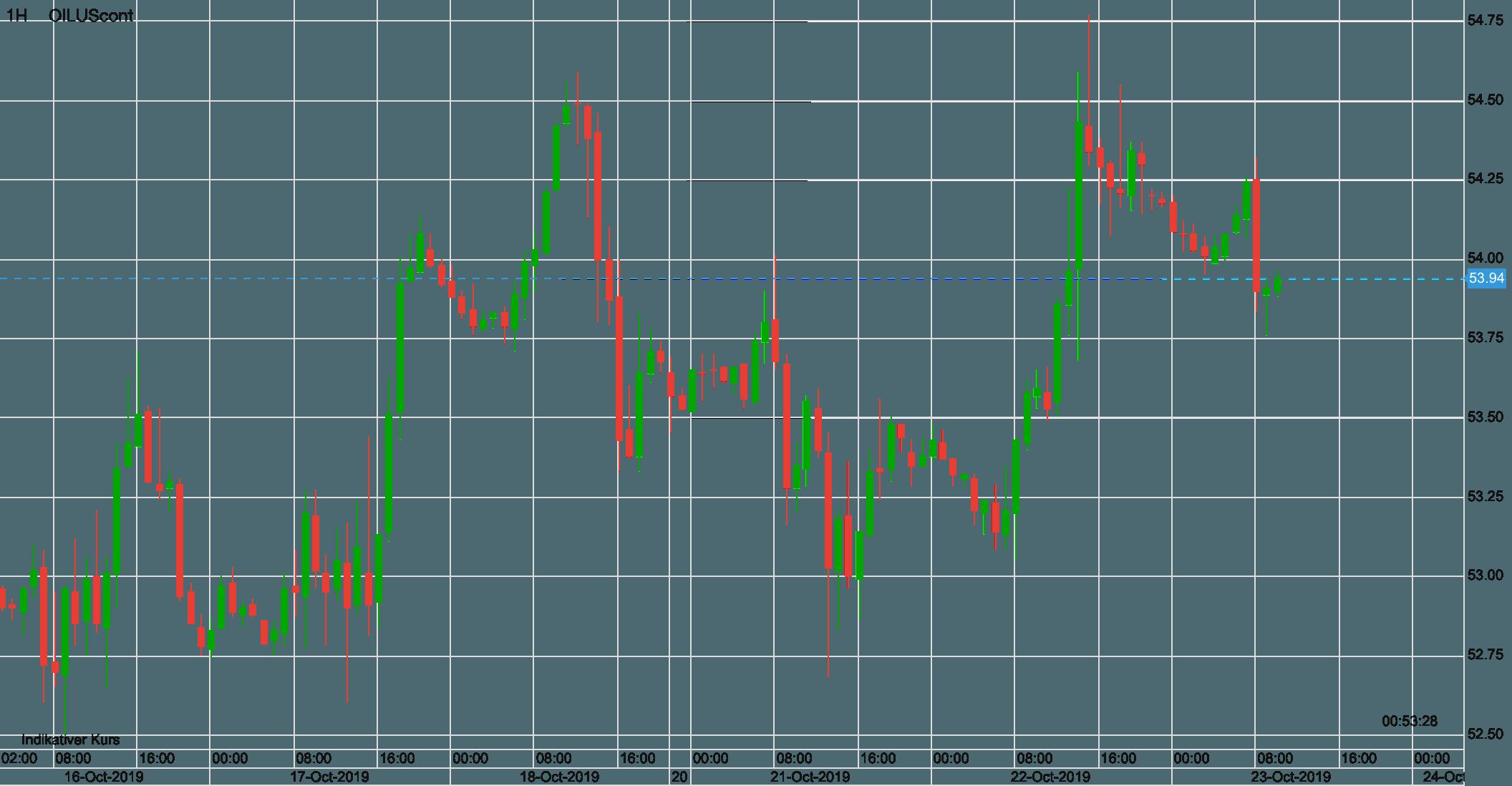 Ölpreis WTI Verlauf in den letzten zehn Tagen