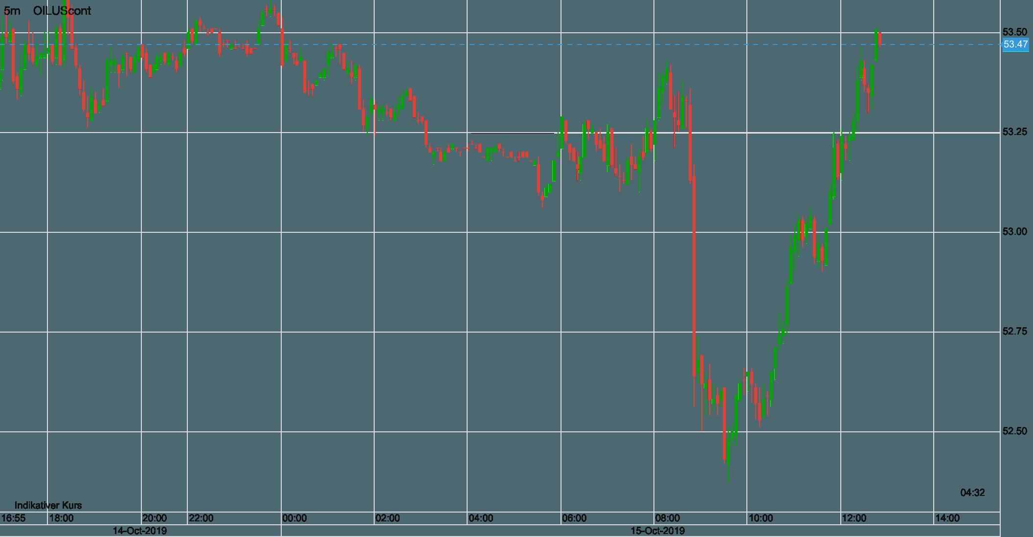 WTI Ölpreis Verlauf seit gestern Abend