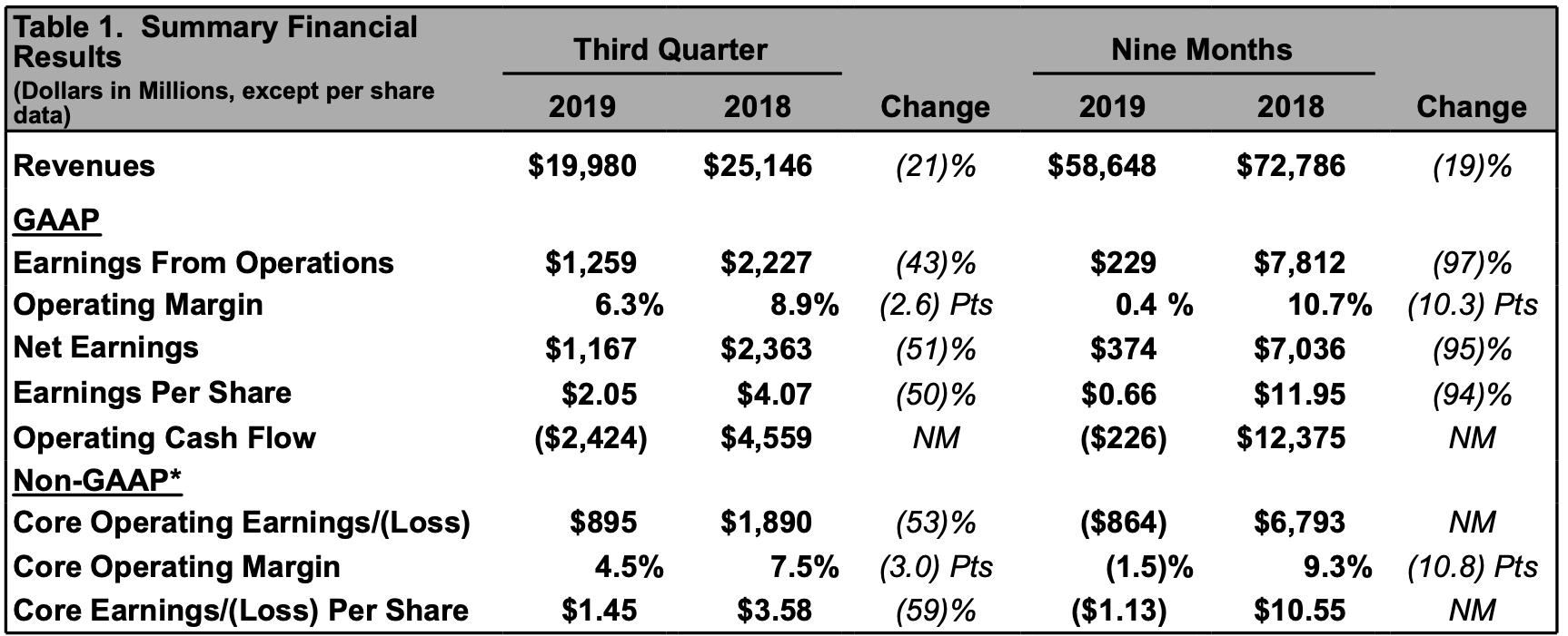 Boeing-Quartalszahlen aktuell im Detail