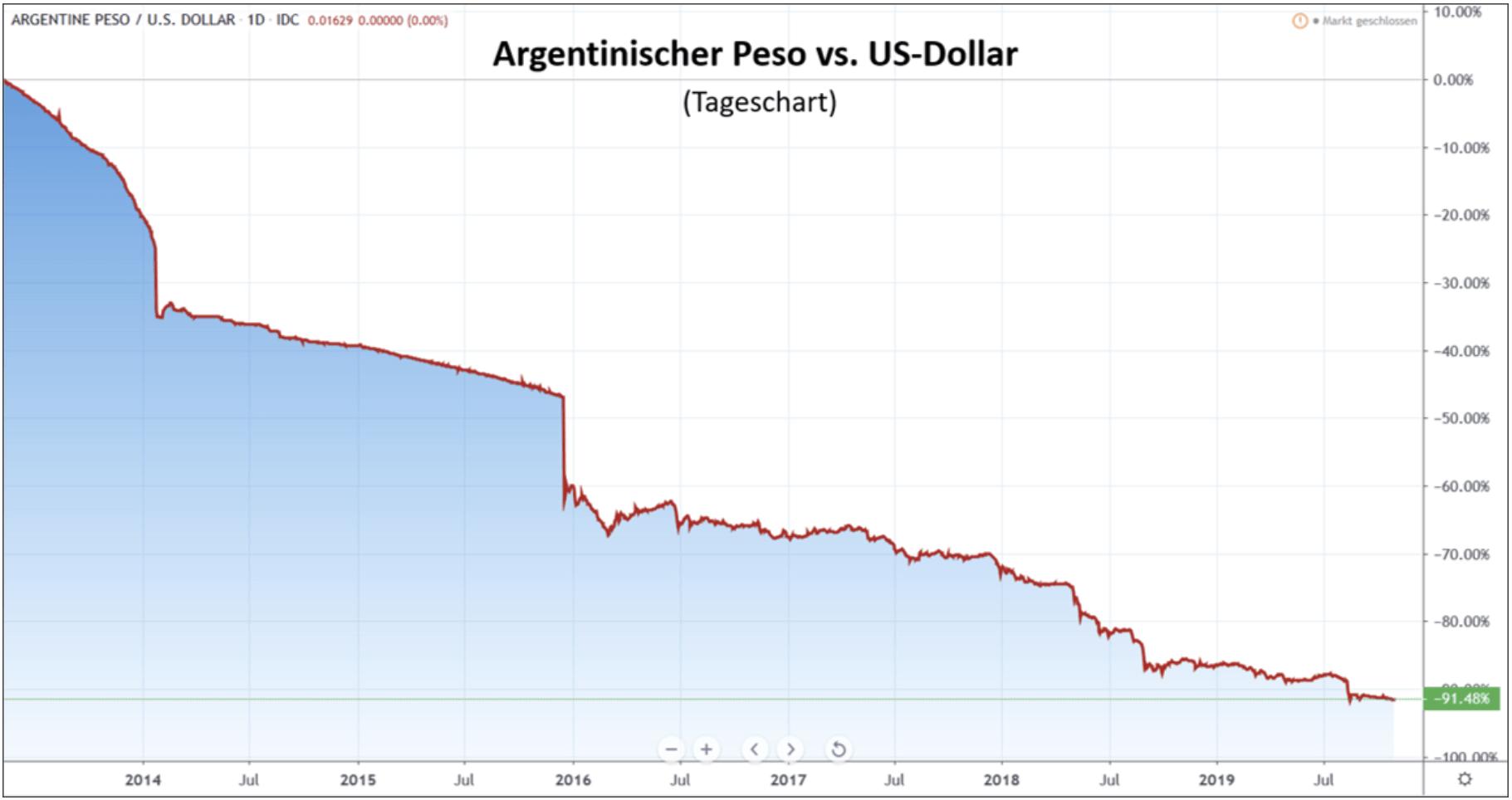 Argentinischer Peso vs USD