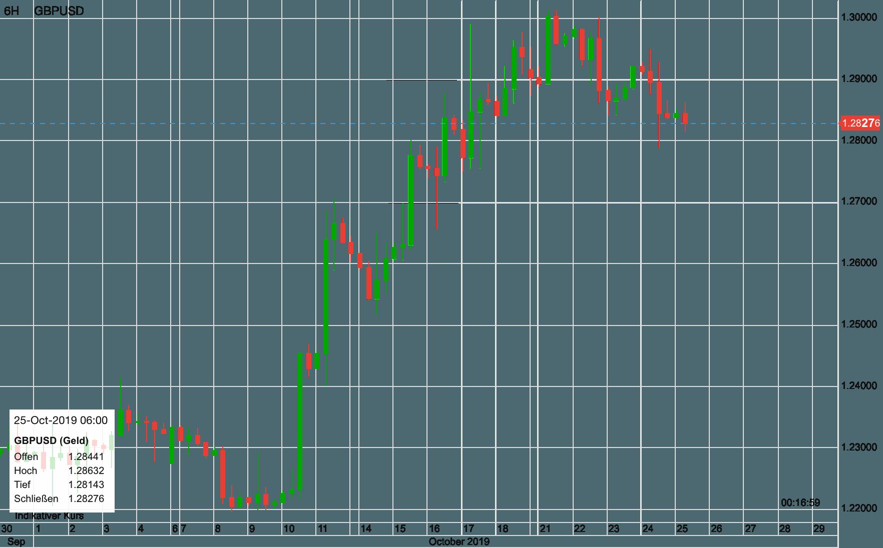 Pfund vs USD seit Anfang Oktober