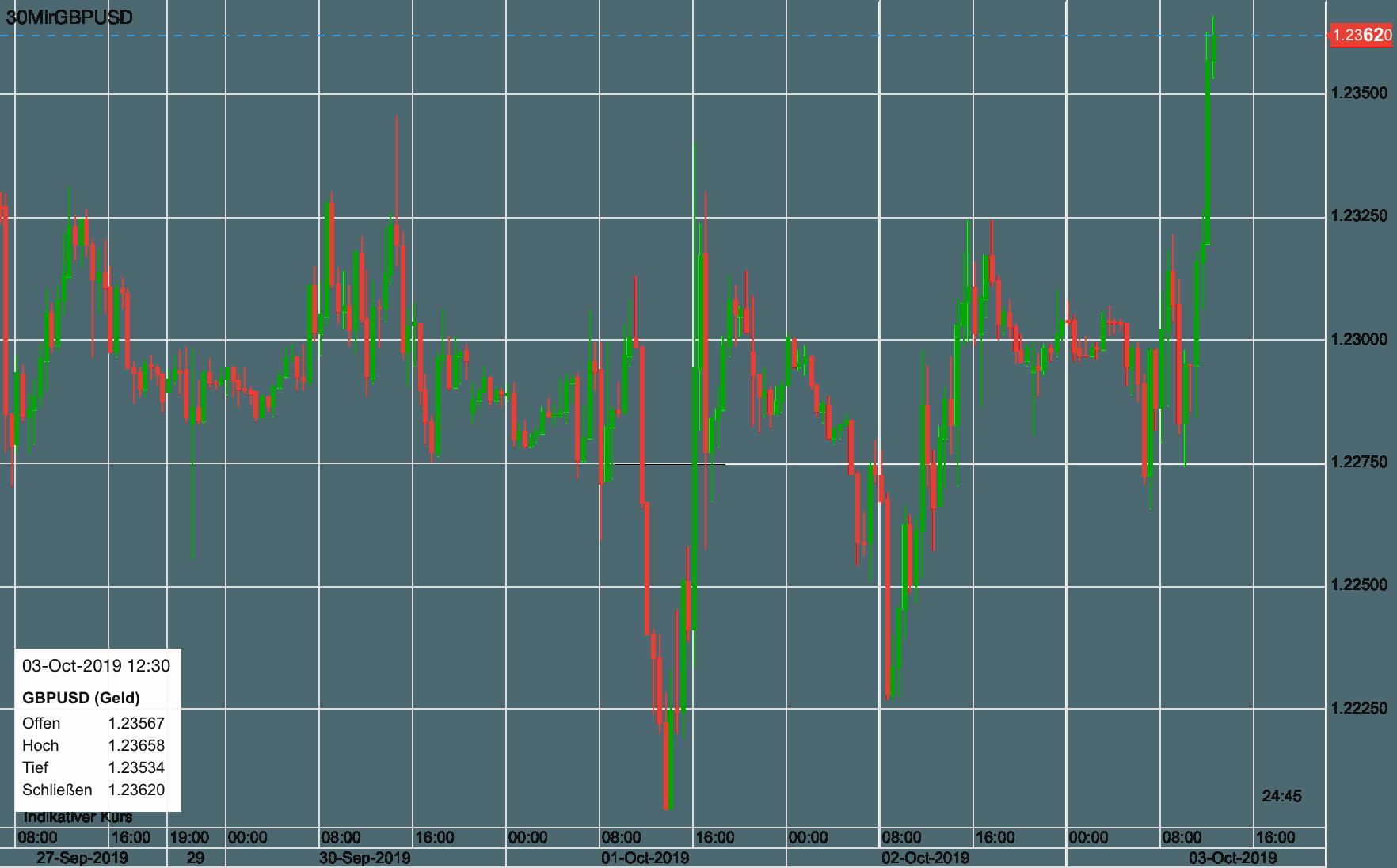 Pfund vs US-Dollar seit letztem Freitag