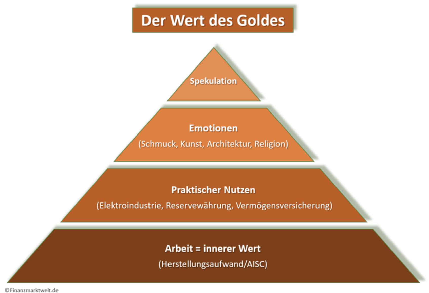 Pyramide - der Wert von Gold