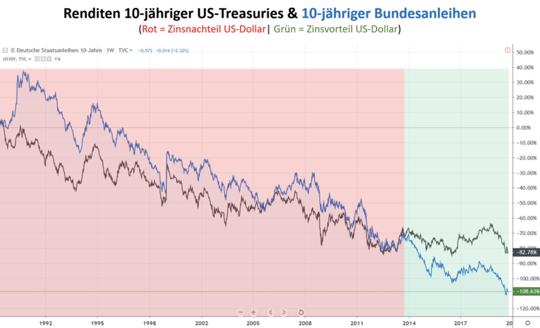 Rendite Vergleich USA Deutschland