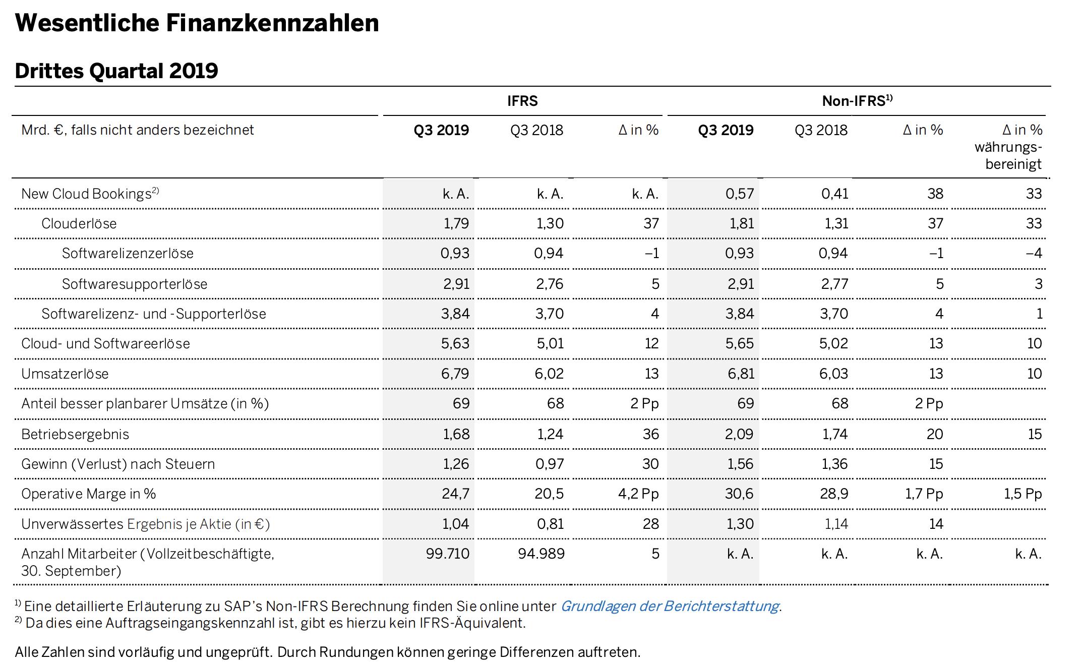 SAP Quartalszahlen Details